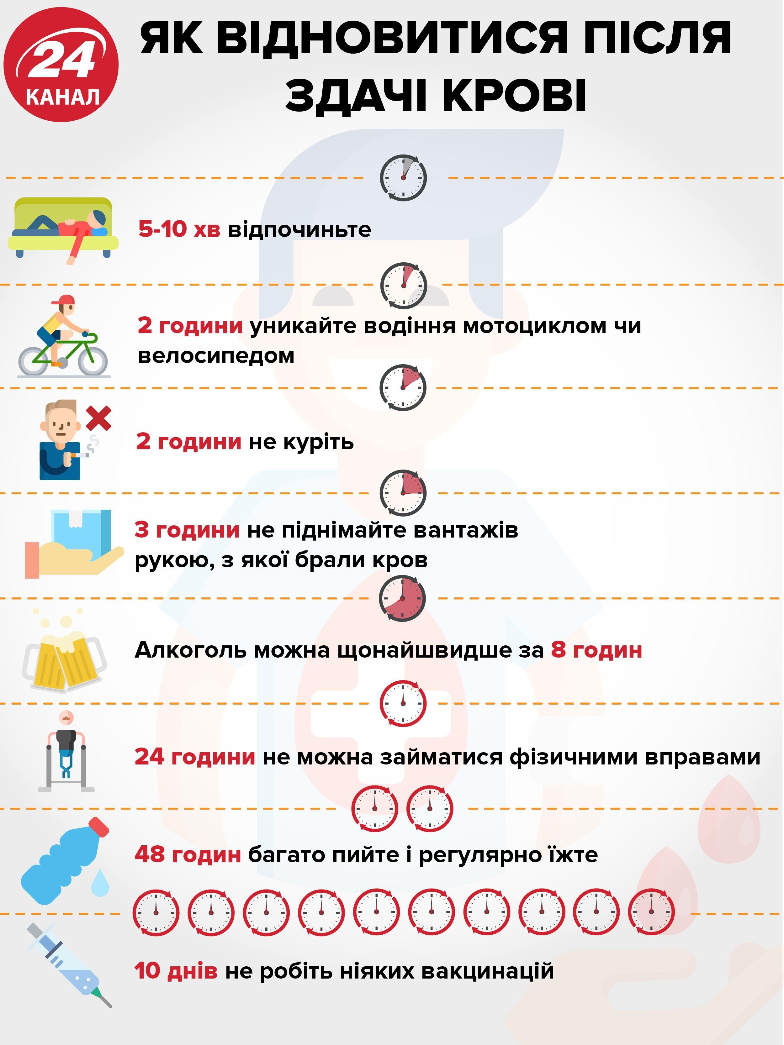 Як підготуватися до здачі крові: важливі поради в інфографіці - Здоров'я 24
