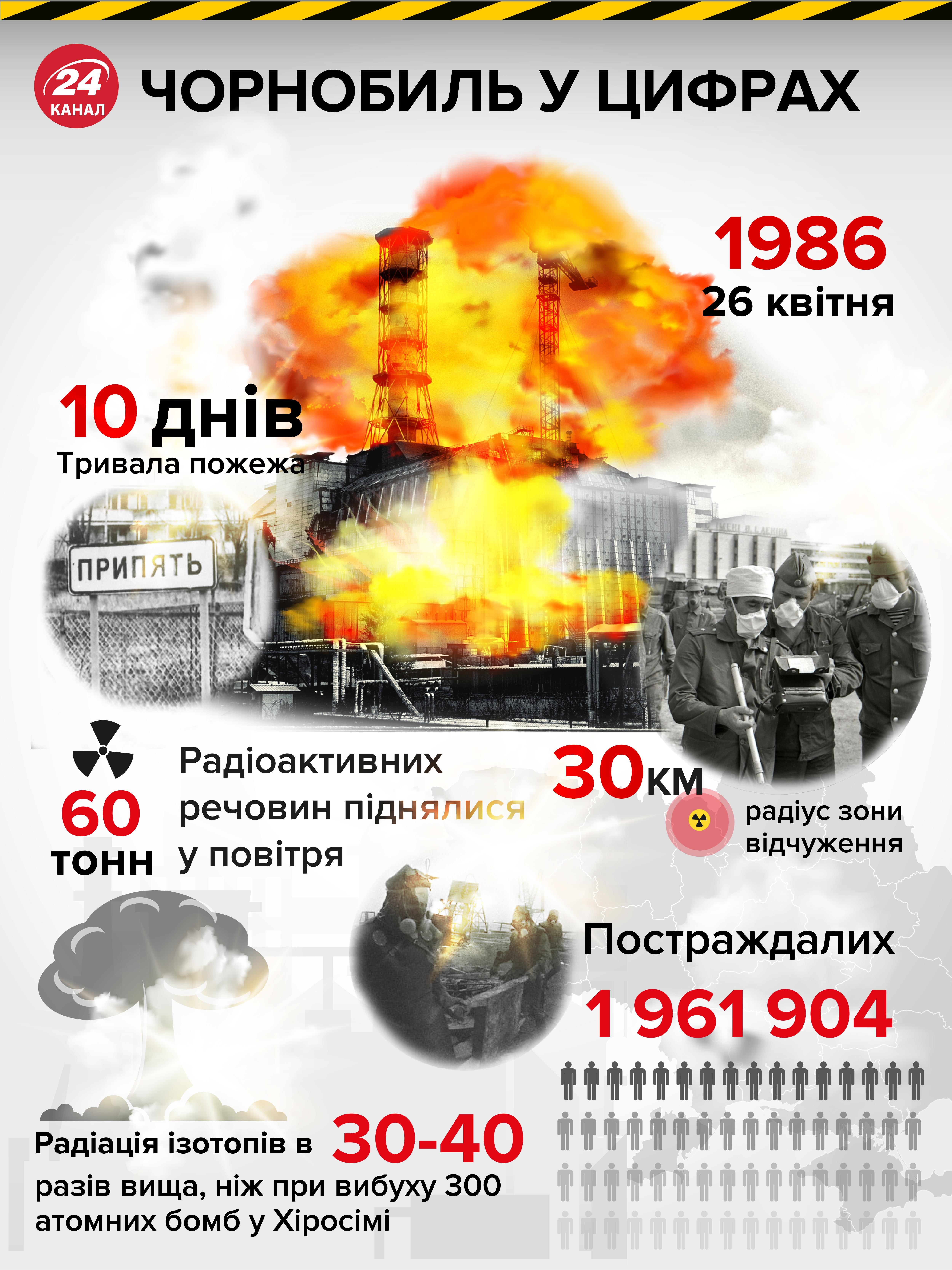Аварія у Чорнобилі в цифрах