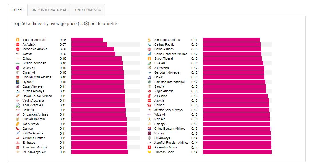 Авіакомпанії, перевізники, польоти, лоукости, гроші, рейтинг найдешевших