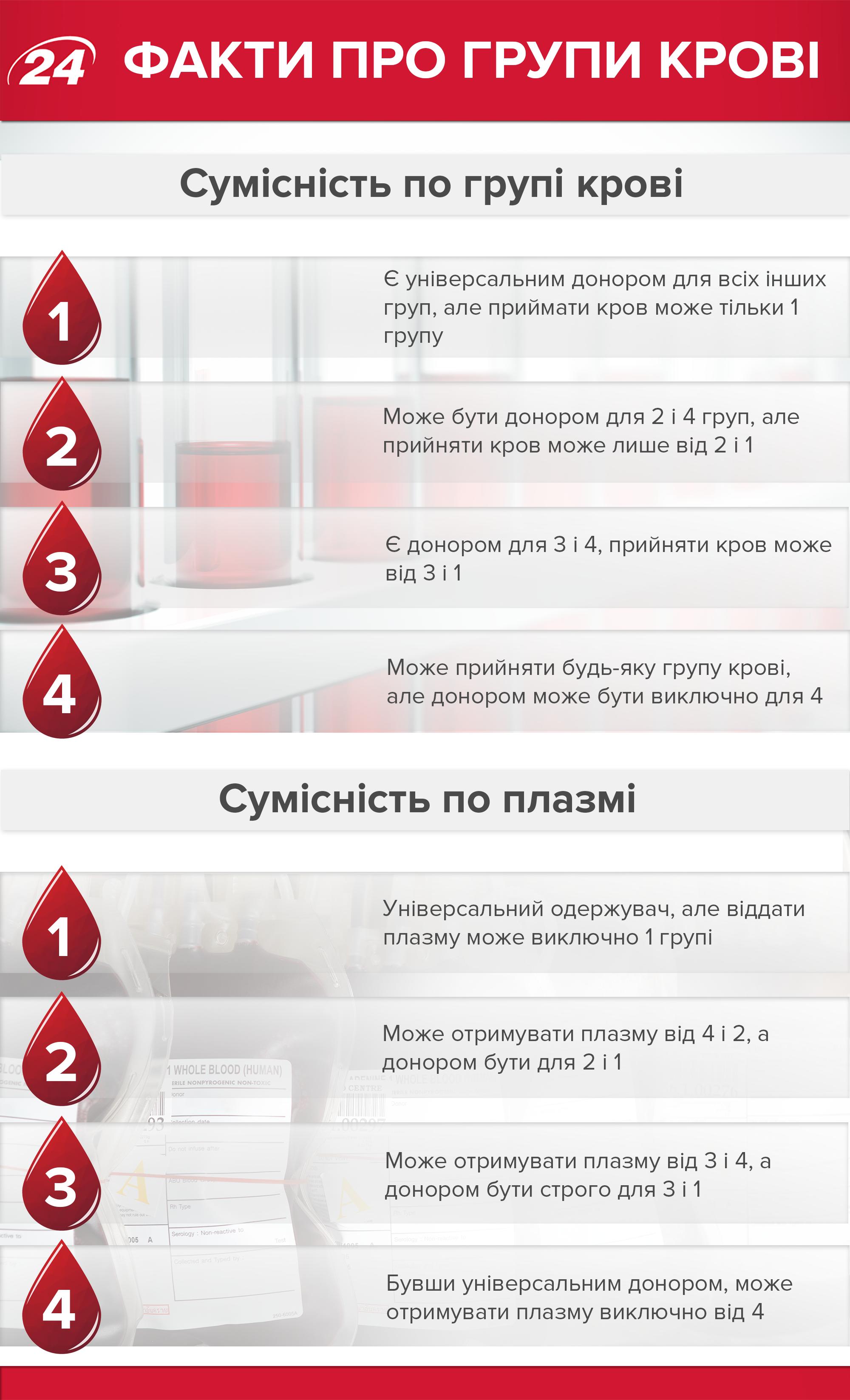 9c90853dc164 Группа крови - совместимость, питание, влияние