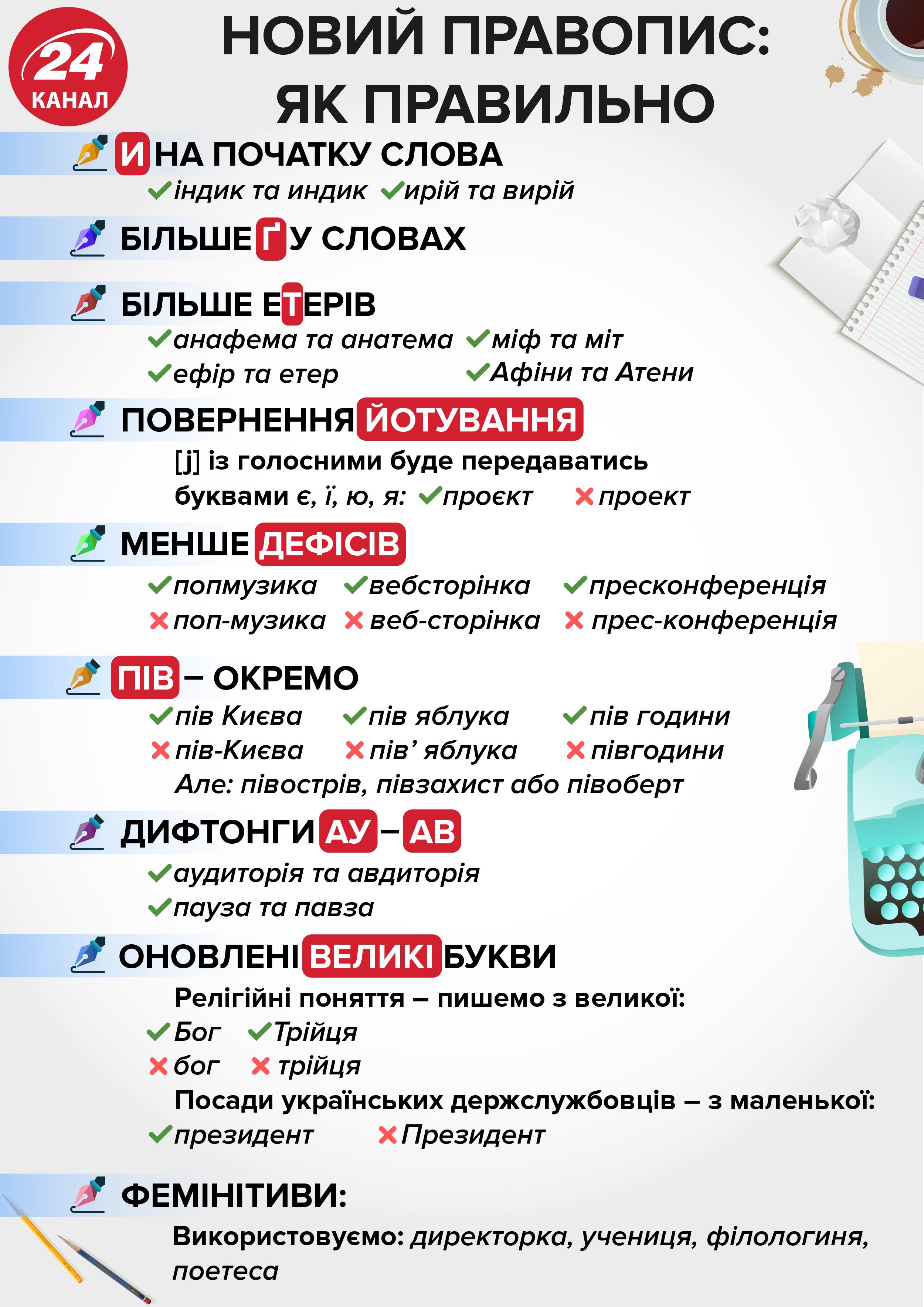 новий український правопис правила