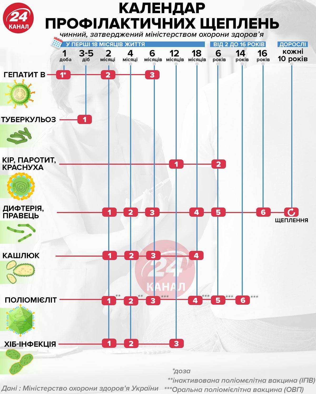 Каендар щеплень: коли потрібно робити щеплення – графік