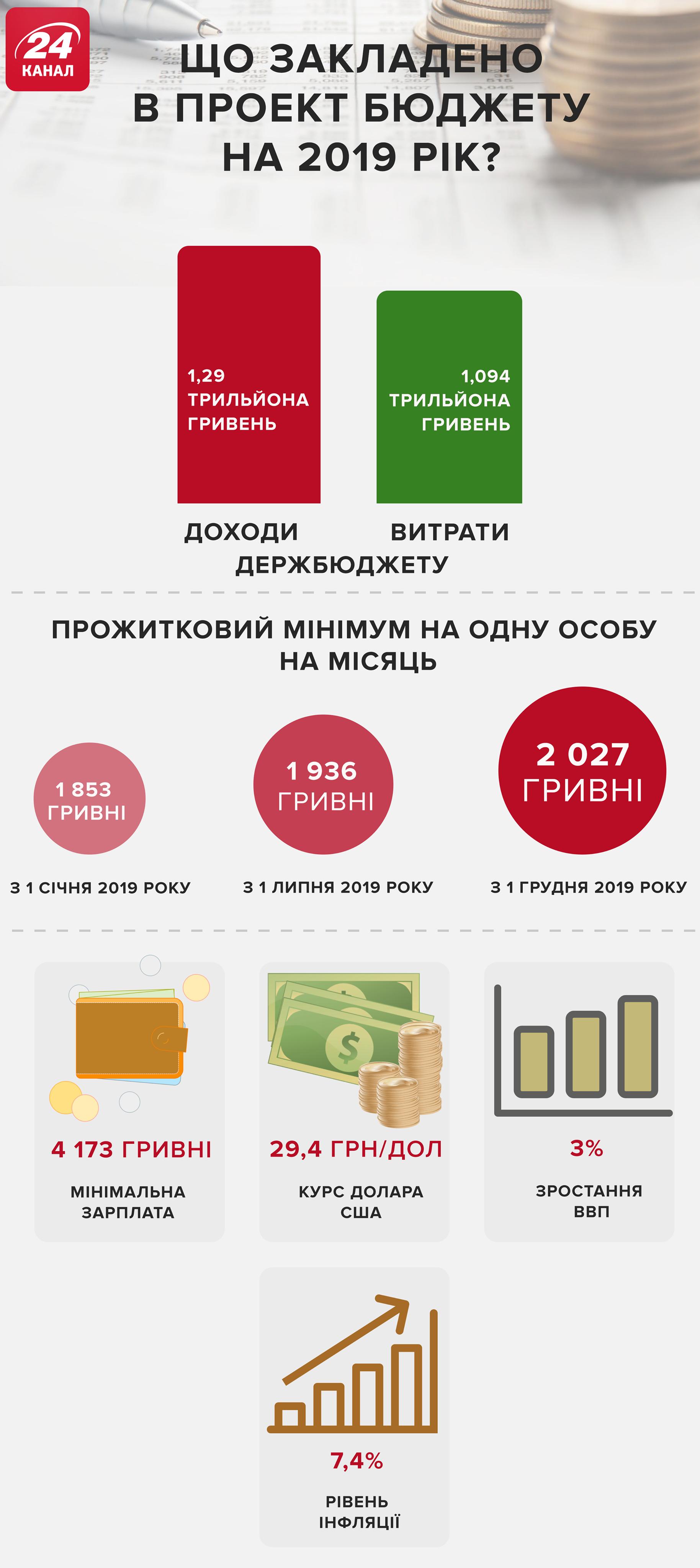 Бюджет-2019 Україна цифри