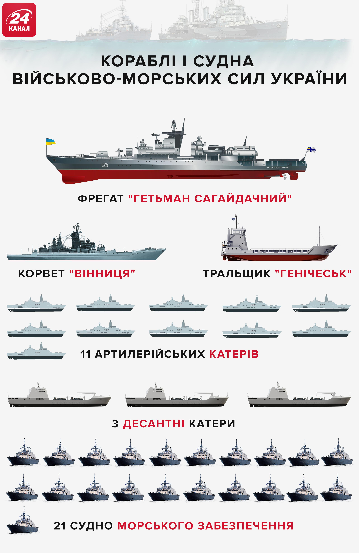 Військово-морський флот України станом на 2018 рік