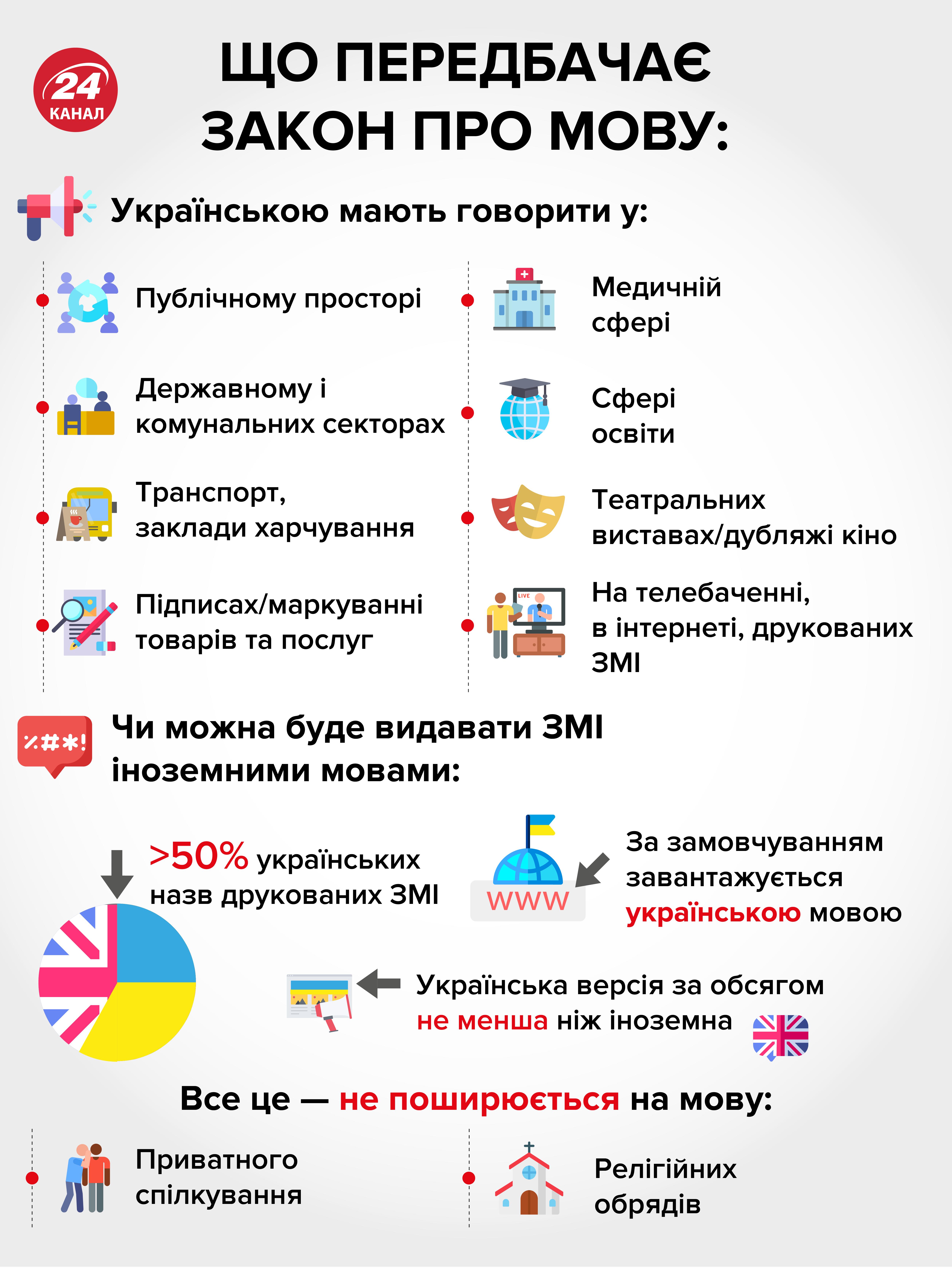 Закон про мову - де потрібно говорити українською