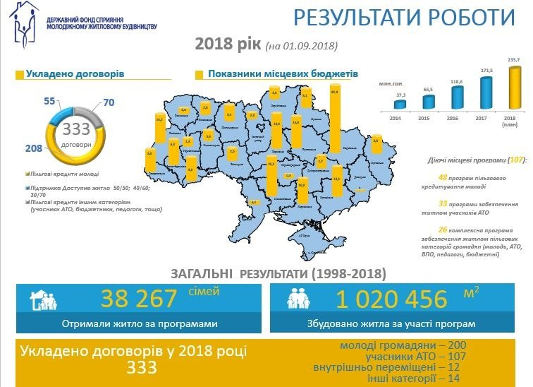 Молодежный кредит 2019. Государственный фонд.