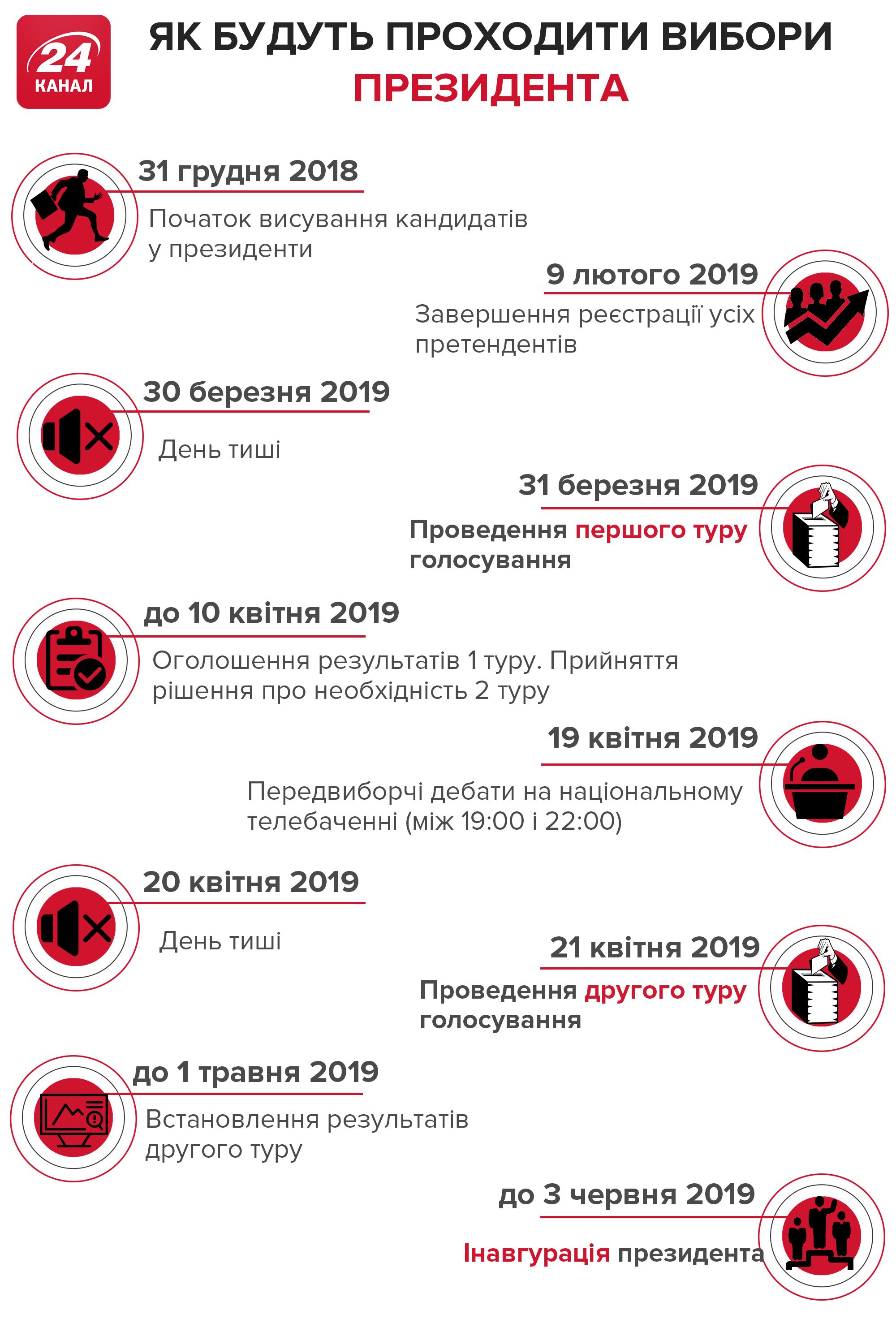 Вибори 2019 коли вибори