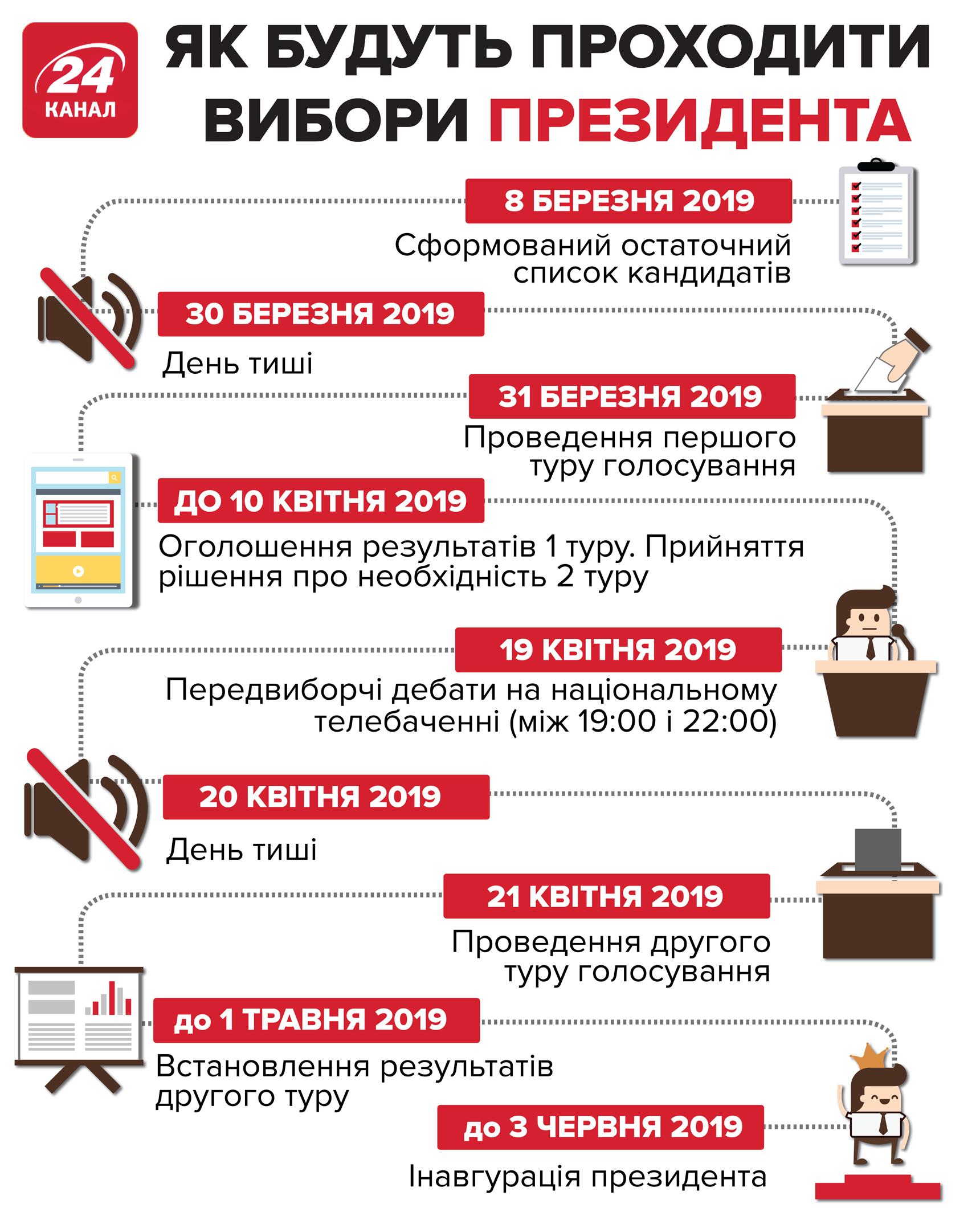 вибори президента України дата коли як пройдуть коли початок голосування