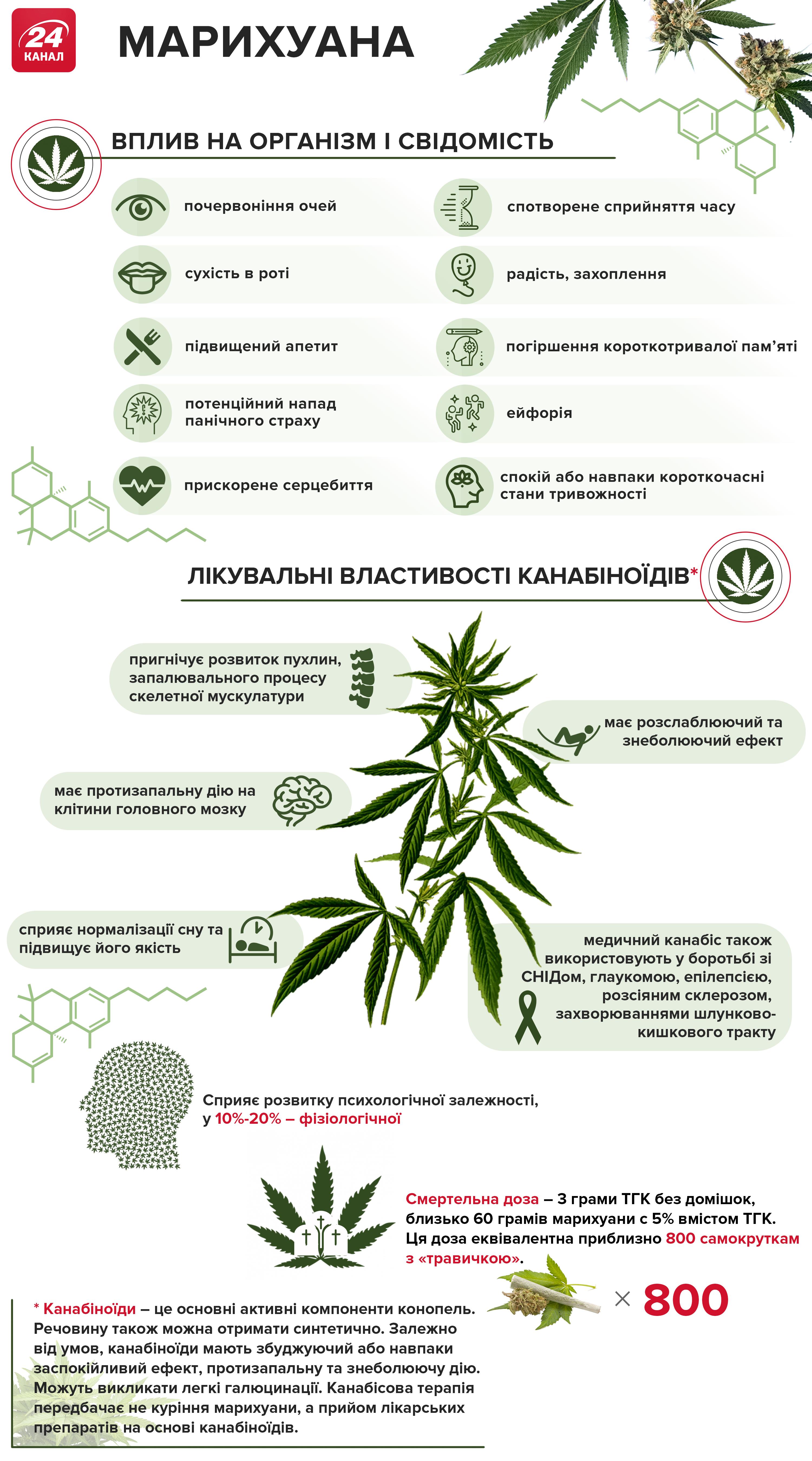 Польза конопли марихуаны рисунок хной марихуана
