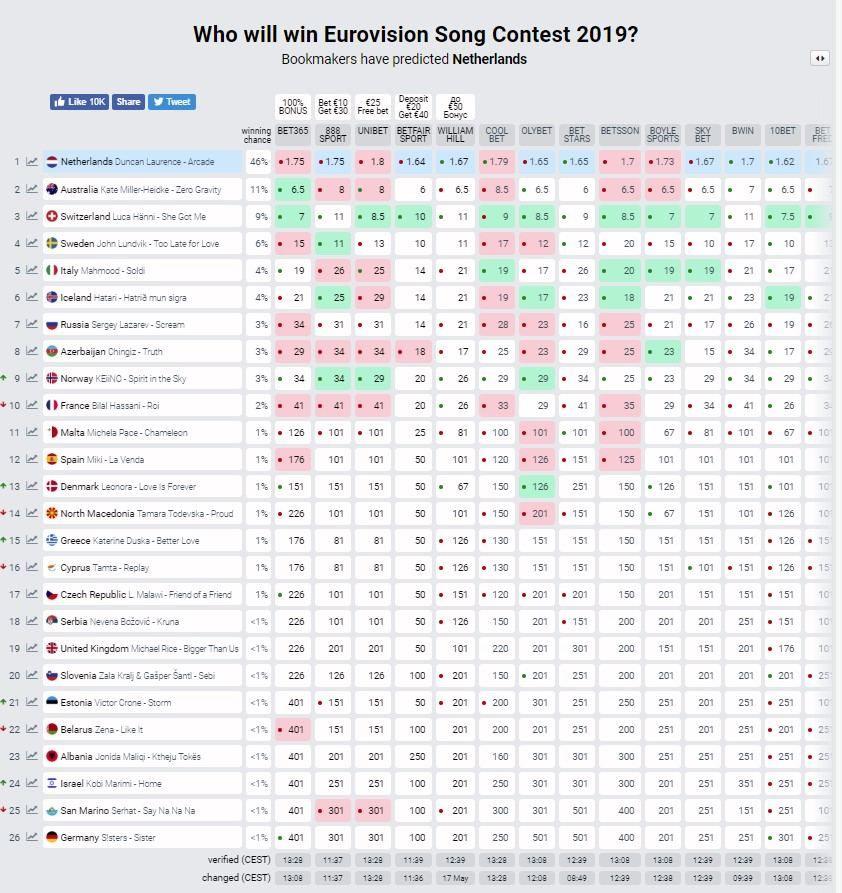 Евровидение финал букмекеры