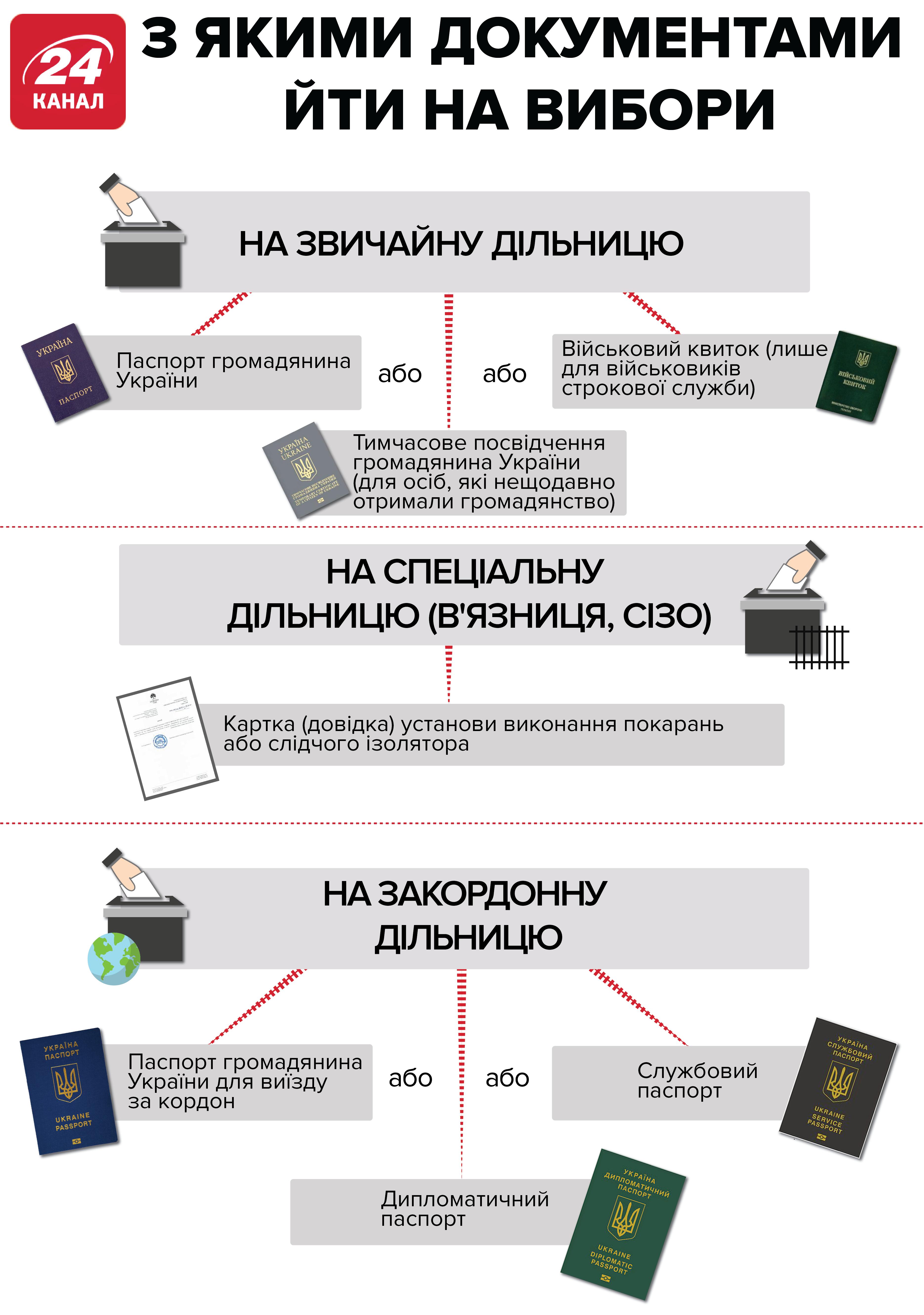 Вибори які документи потрібні