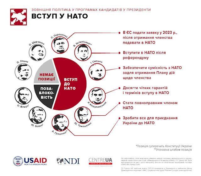 Вступ у НАТО
