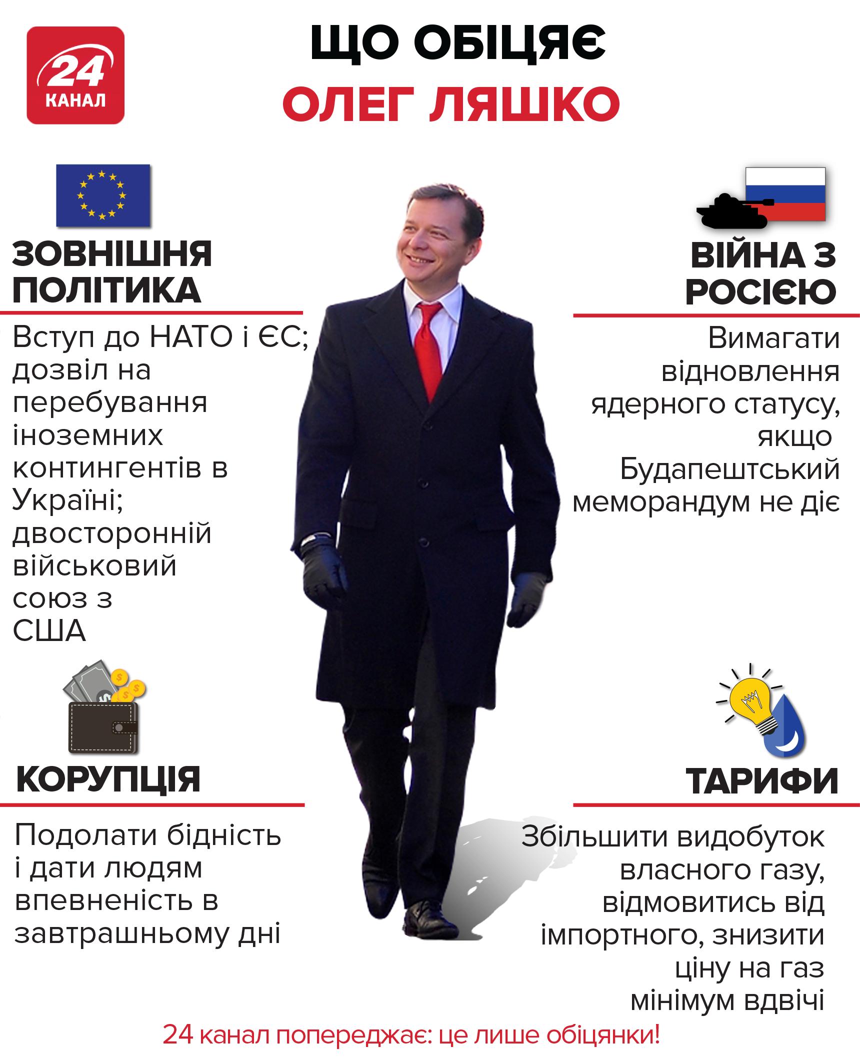 Що обіцяють топ-8 кандидатів у президенти: інфографіка