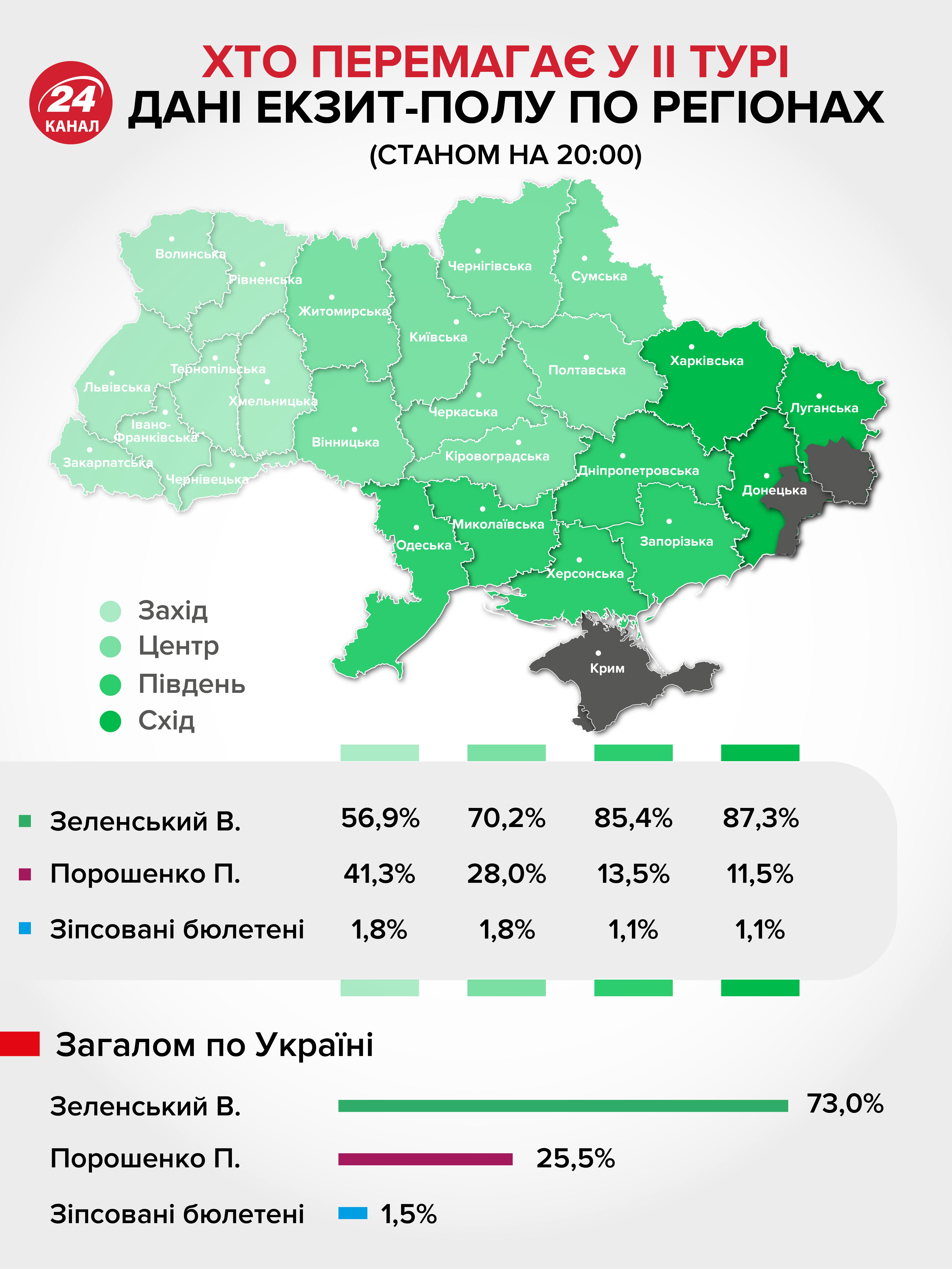 Екзит-пол президентські вибори