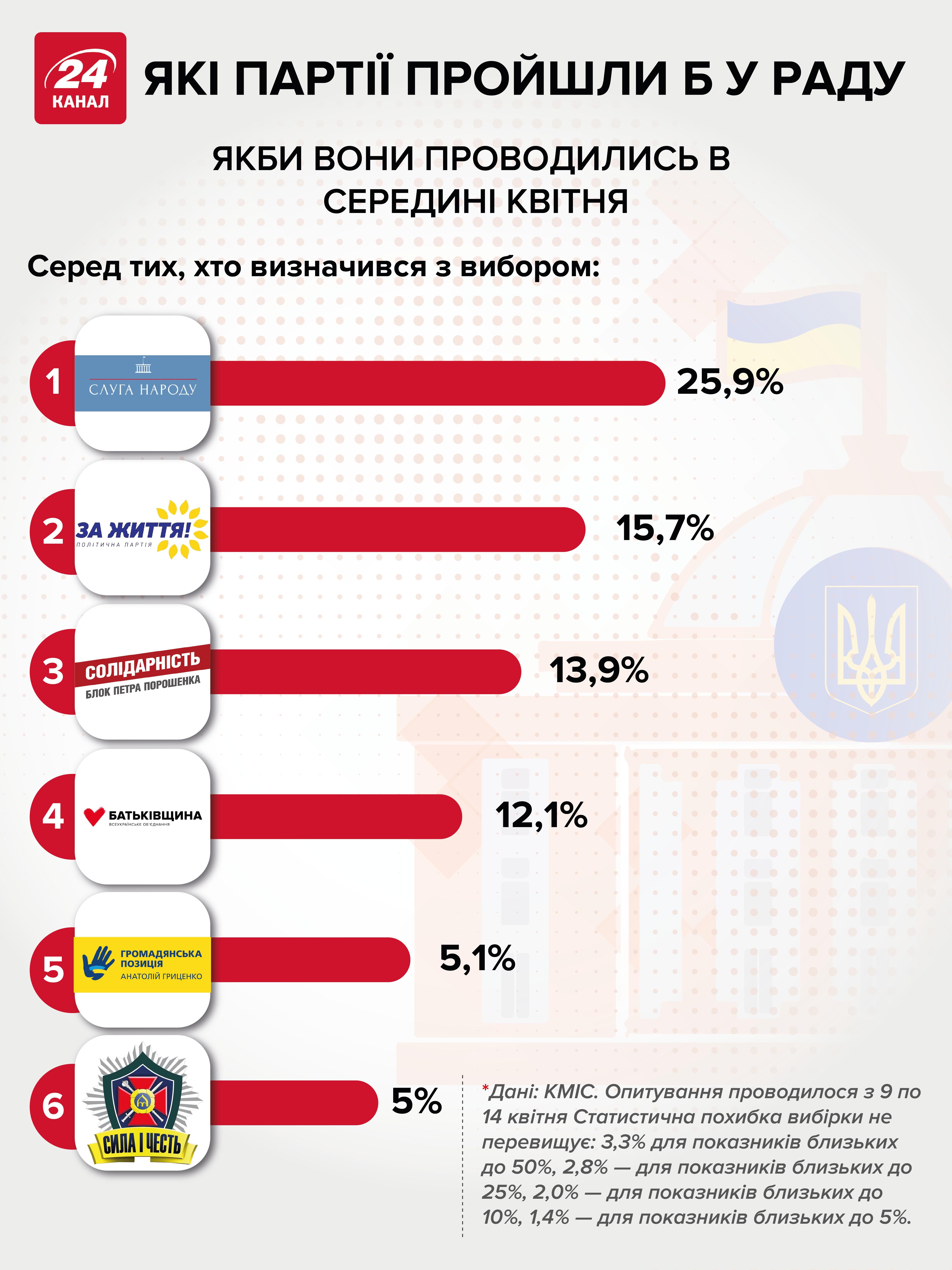 Які шанси у партій пройти у Верховну Раду – інфографіка