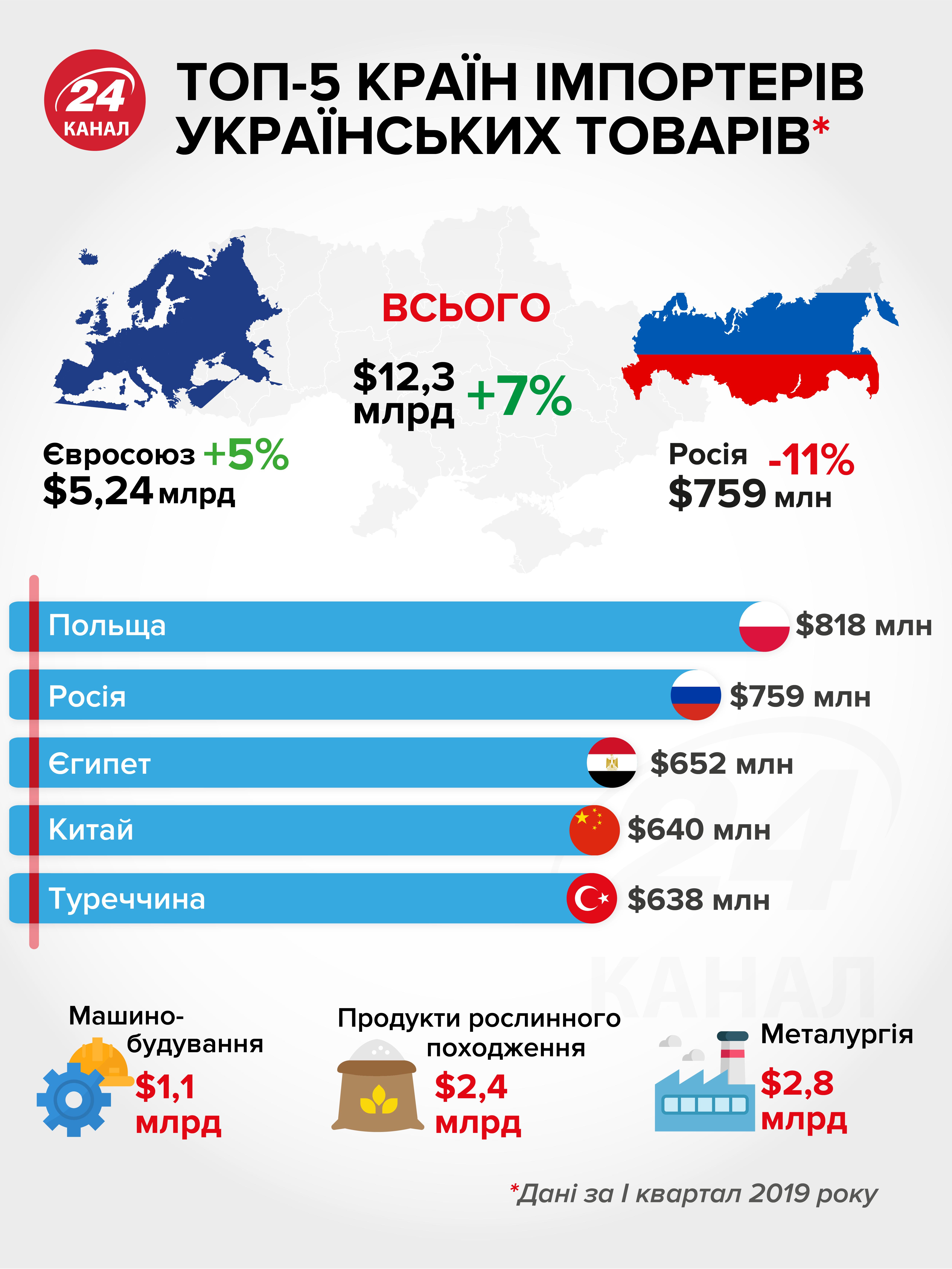 Хто імпортує товари з України
