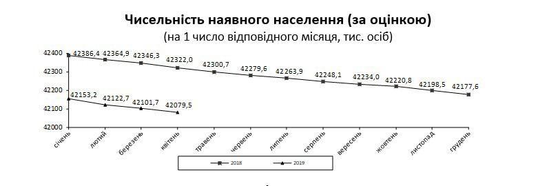 Численность населения в Украине: сравнение в 2018 и 2019 годах
