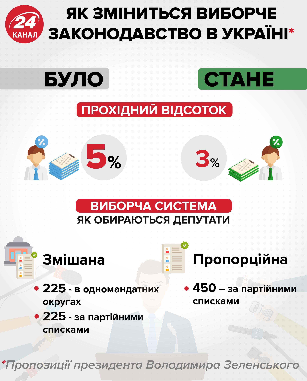 Зеленський, законопроект, зміни до виборчого законодавства, парламенсські вибори 2019, Верховна Рада