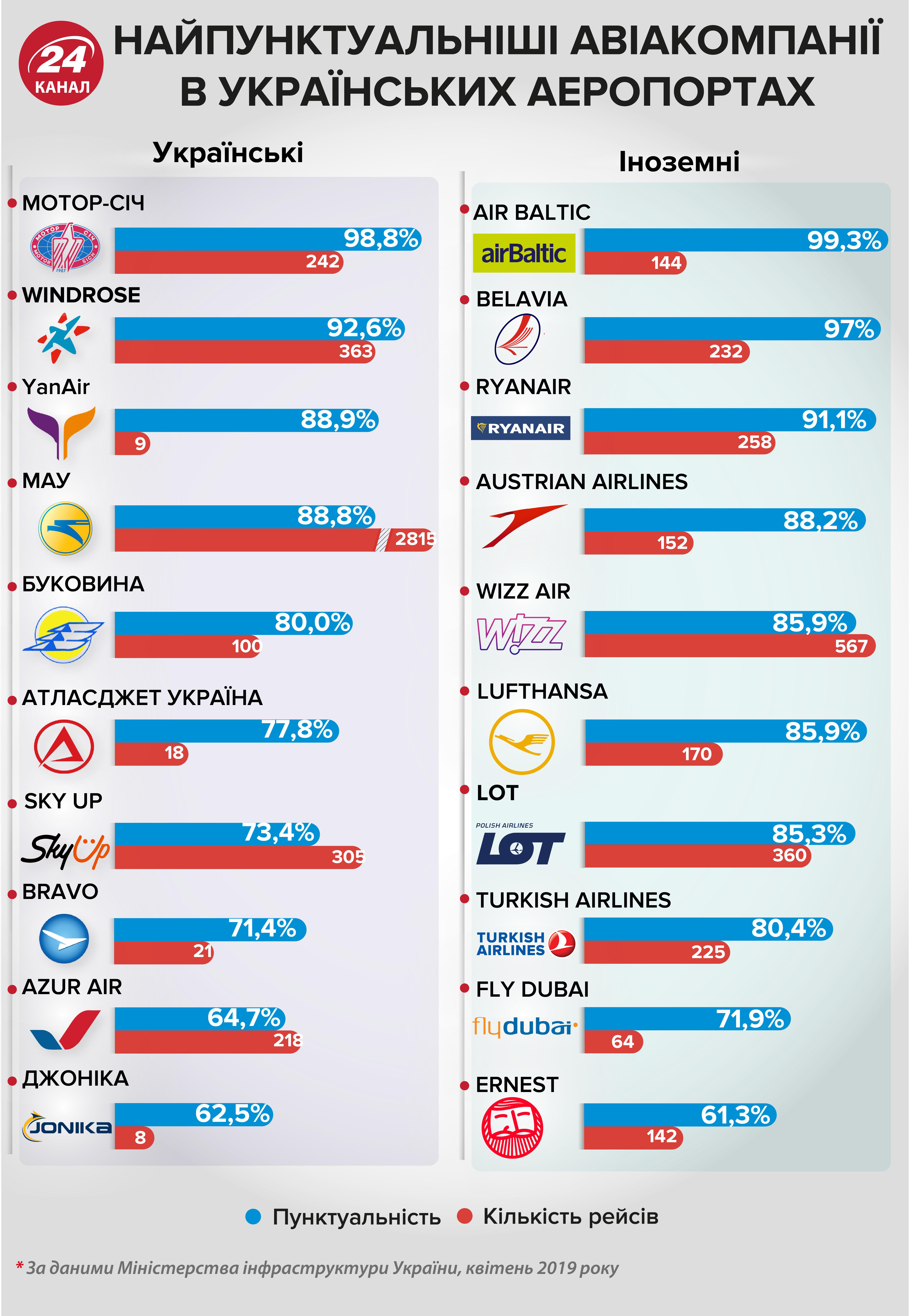 Пунктуальні авіакомпанії в Україні