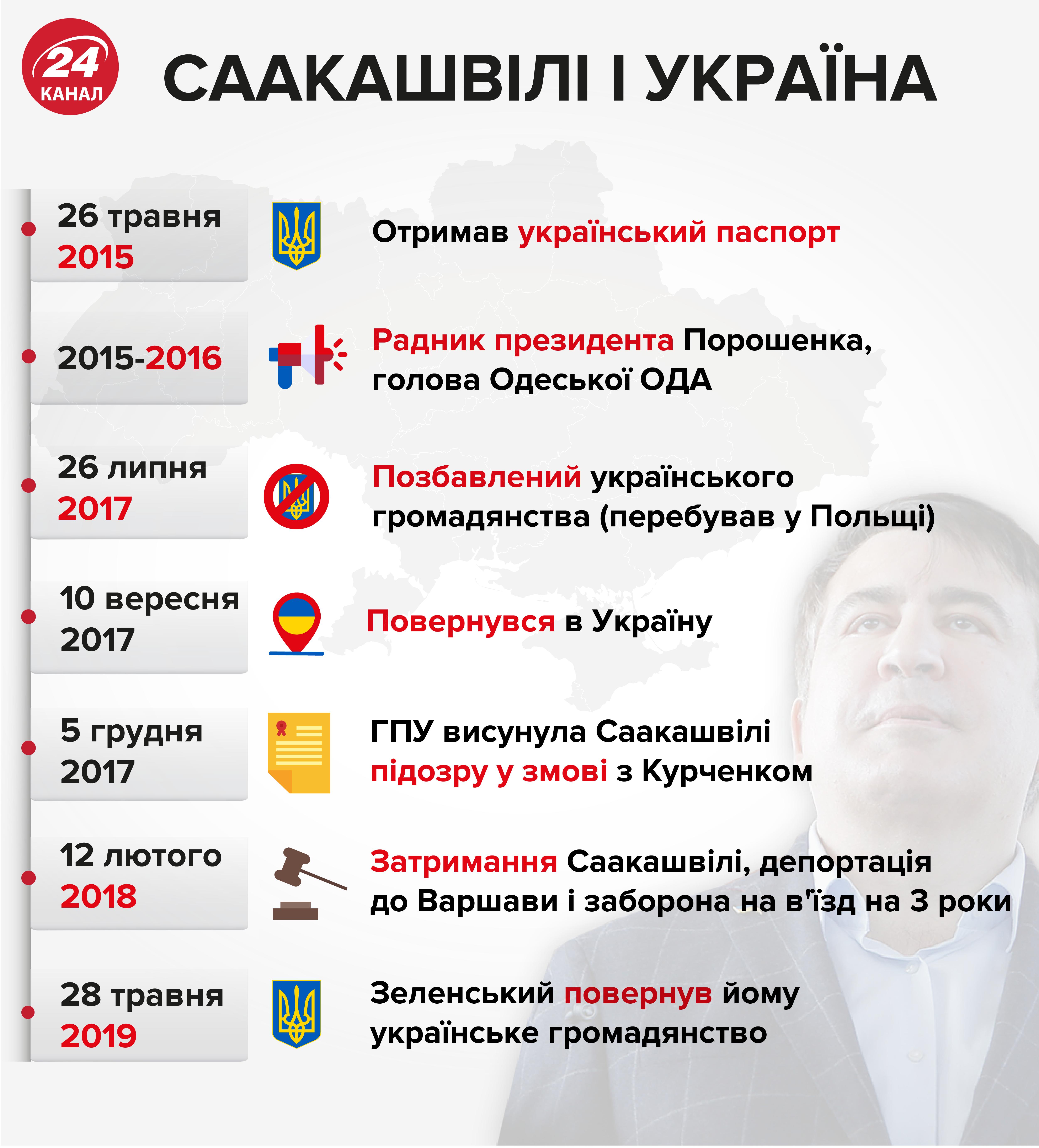 Зеленский считает, что у Саакашвили есть потенциал для поддержки правительства Украины, – ОПУ