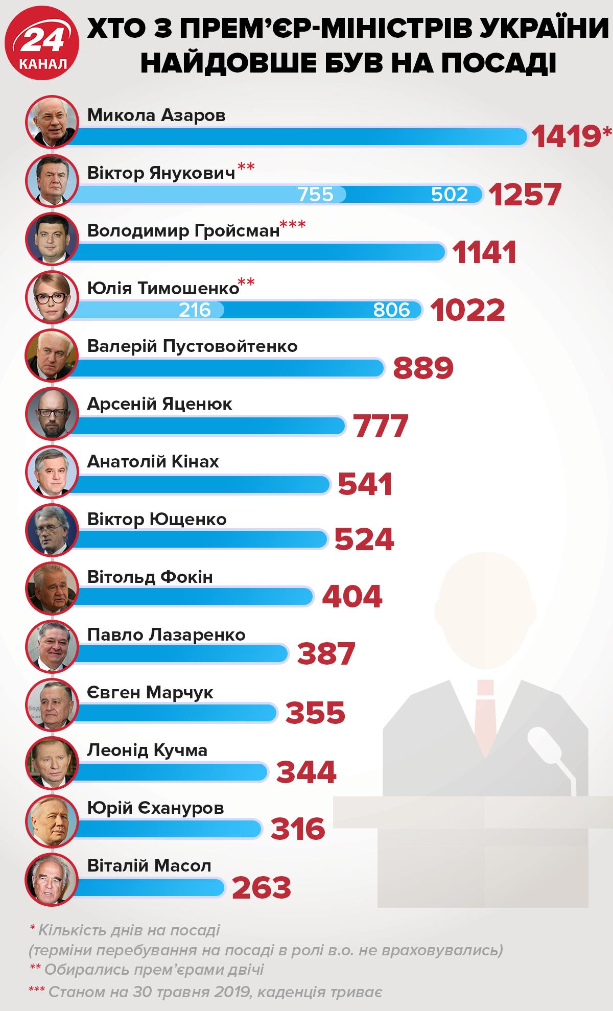 Прем'єр-міністри України