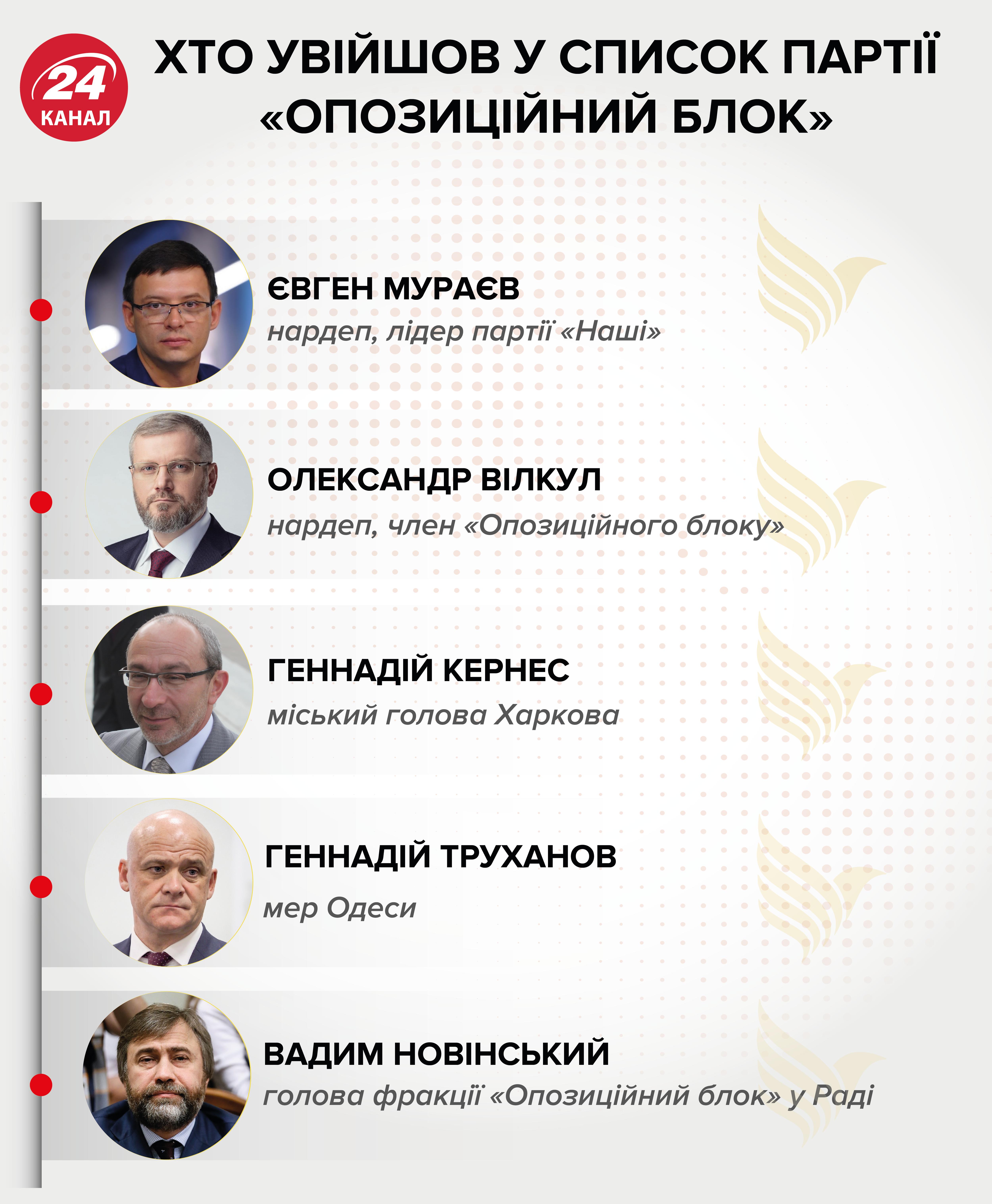 Опозиційний блок список партія вибори Мураєв інфографіка