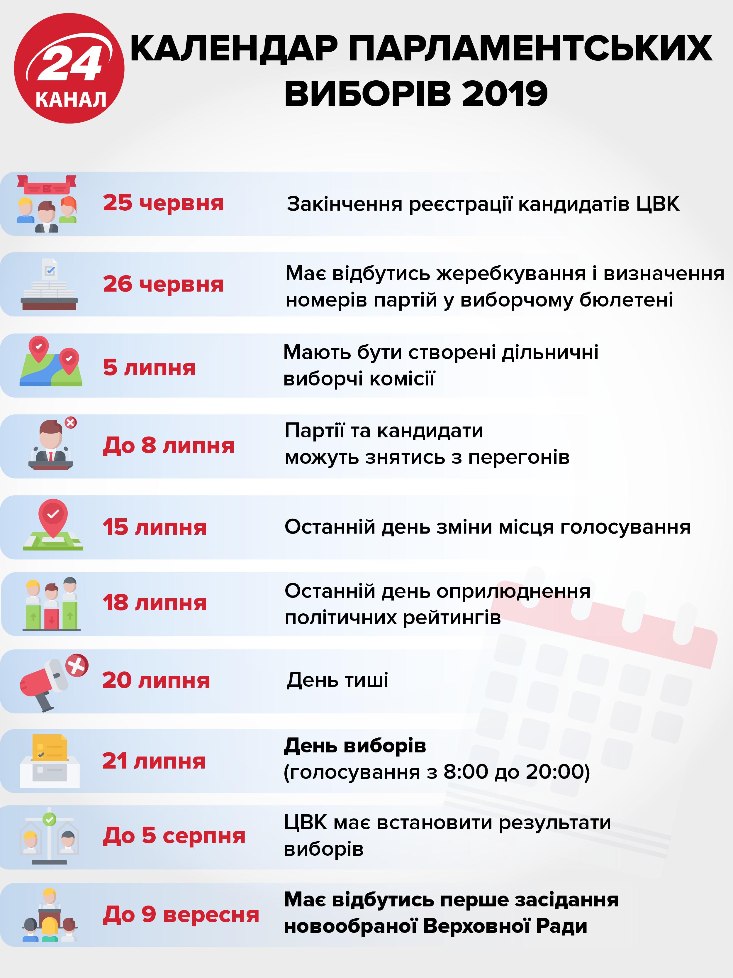 Основні дати парламентських виборів
