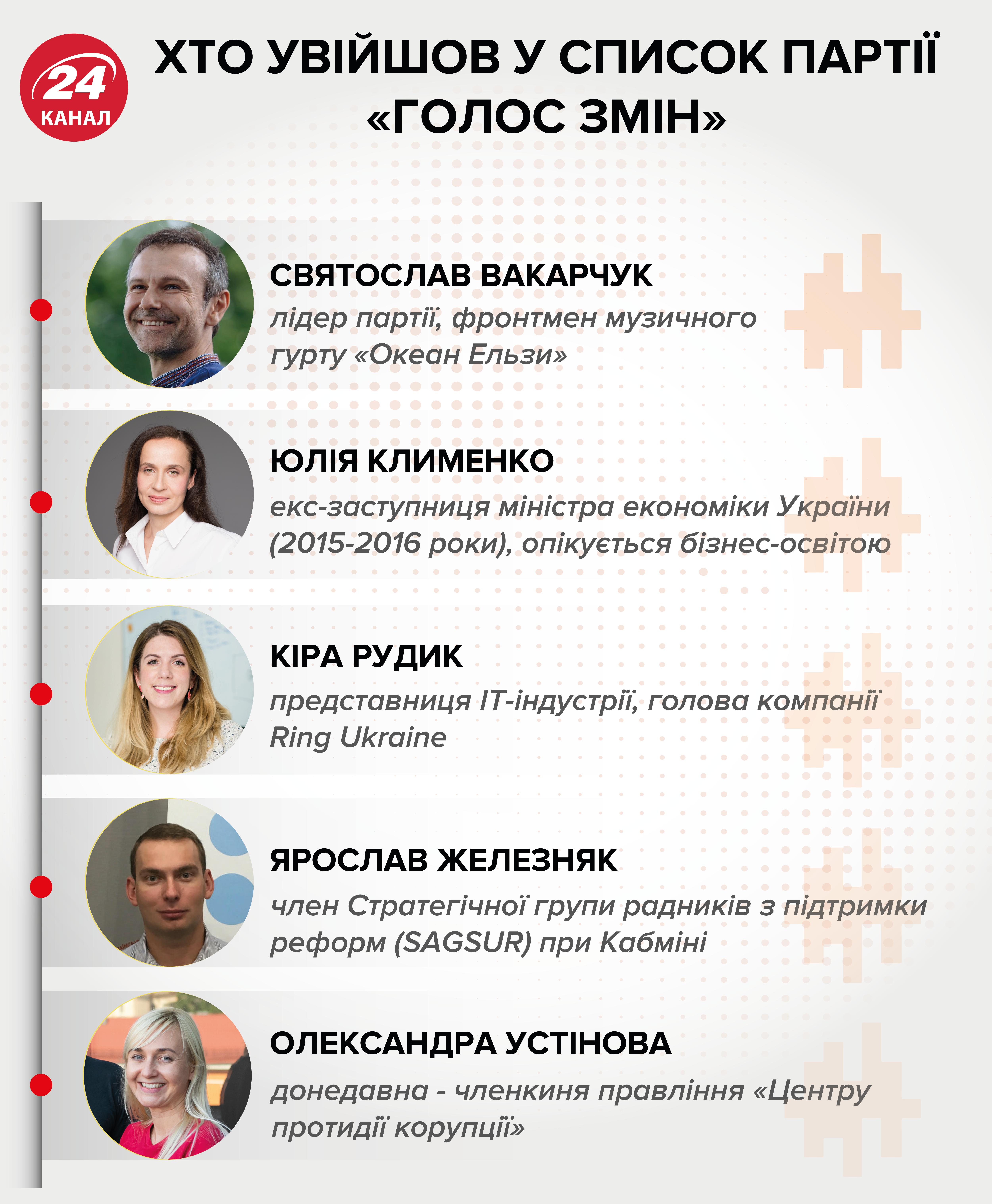 вакарчук голос вибори