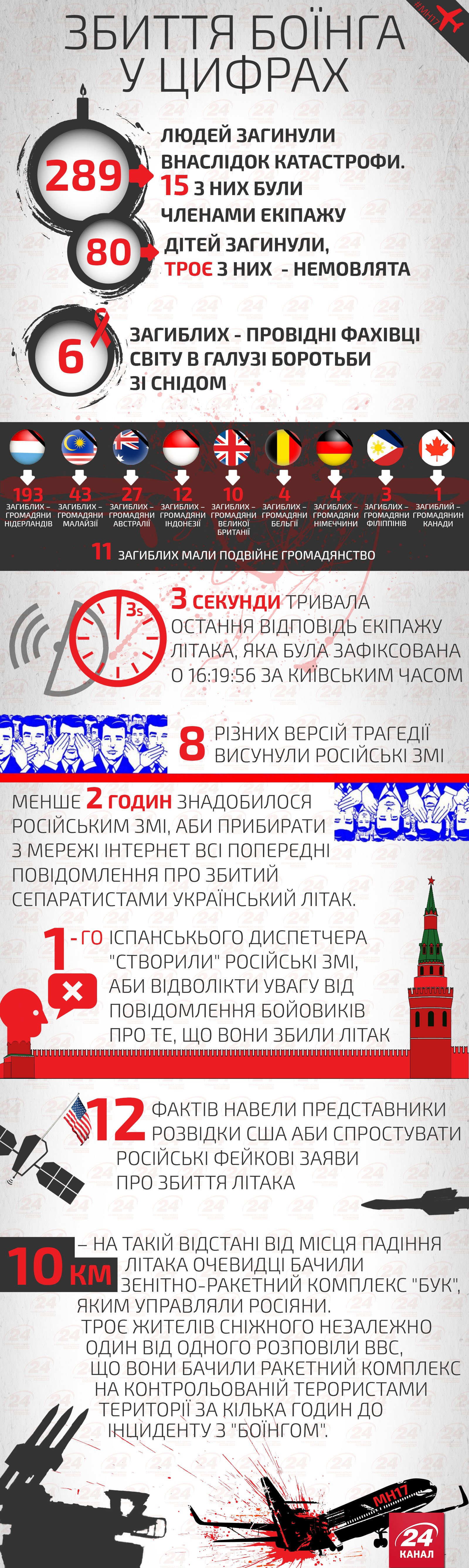 збиття боїнга над Донбасом у цифрах