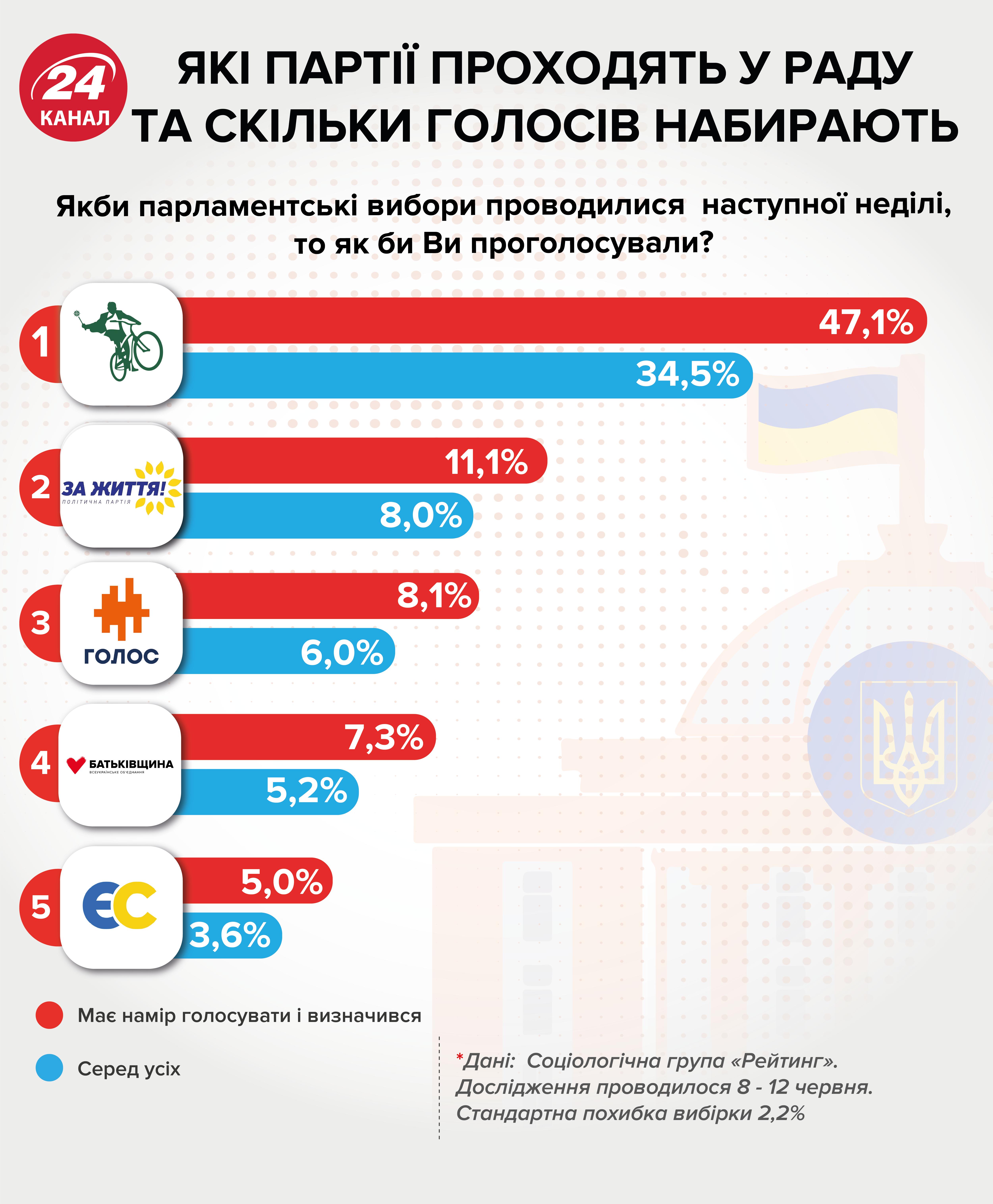 партії рейтинг вибори до ради
