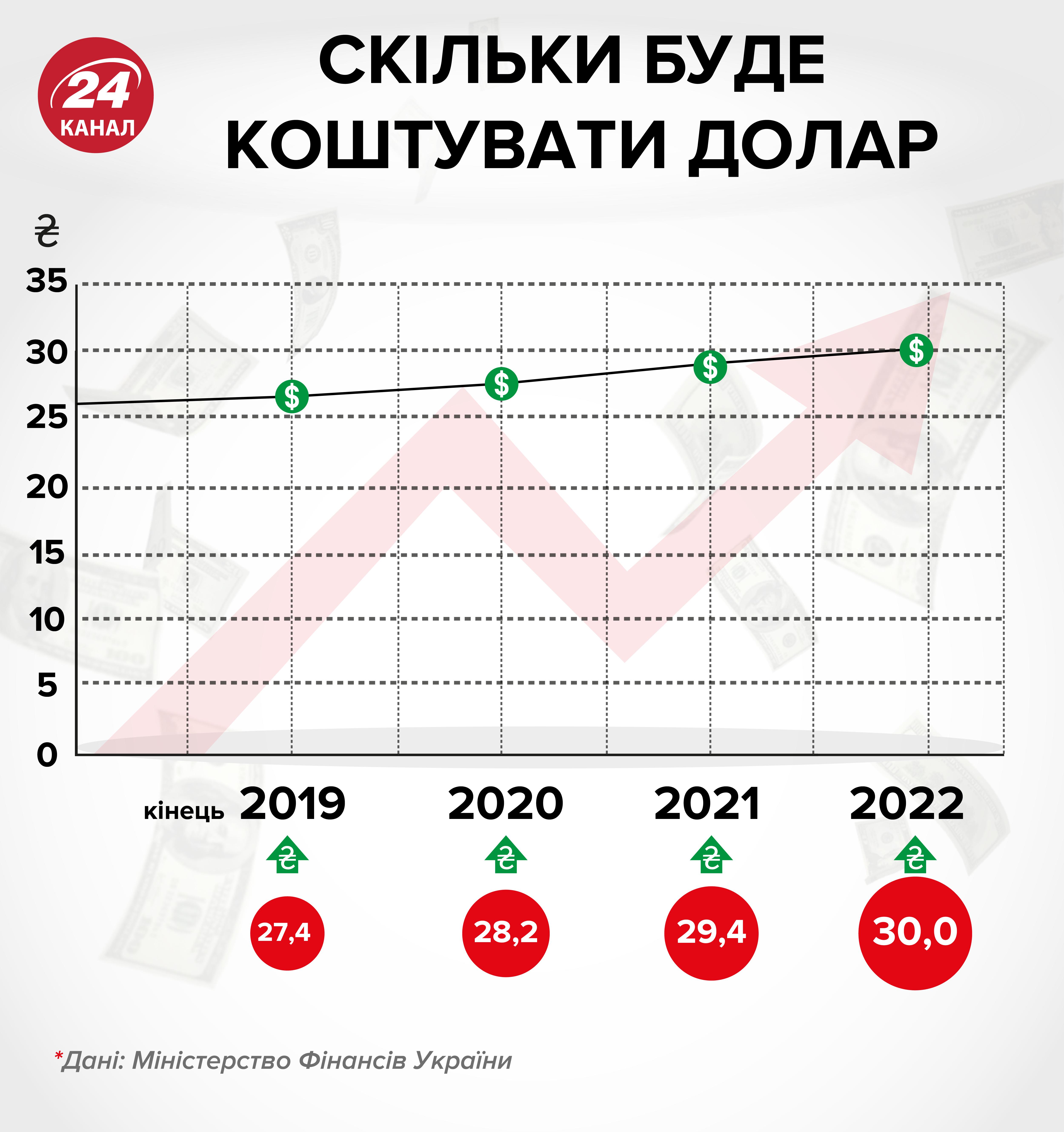 прогноз курсу долара до 2022 року