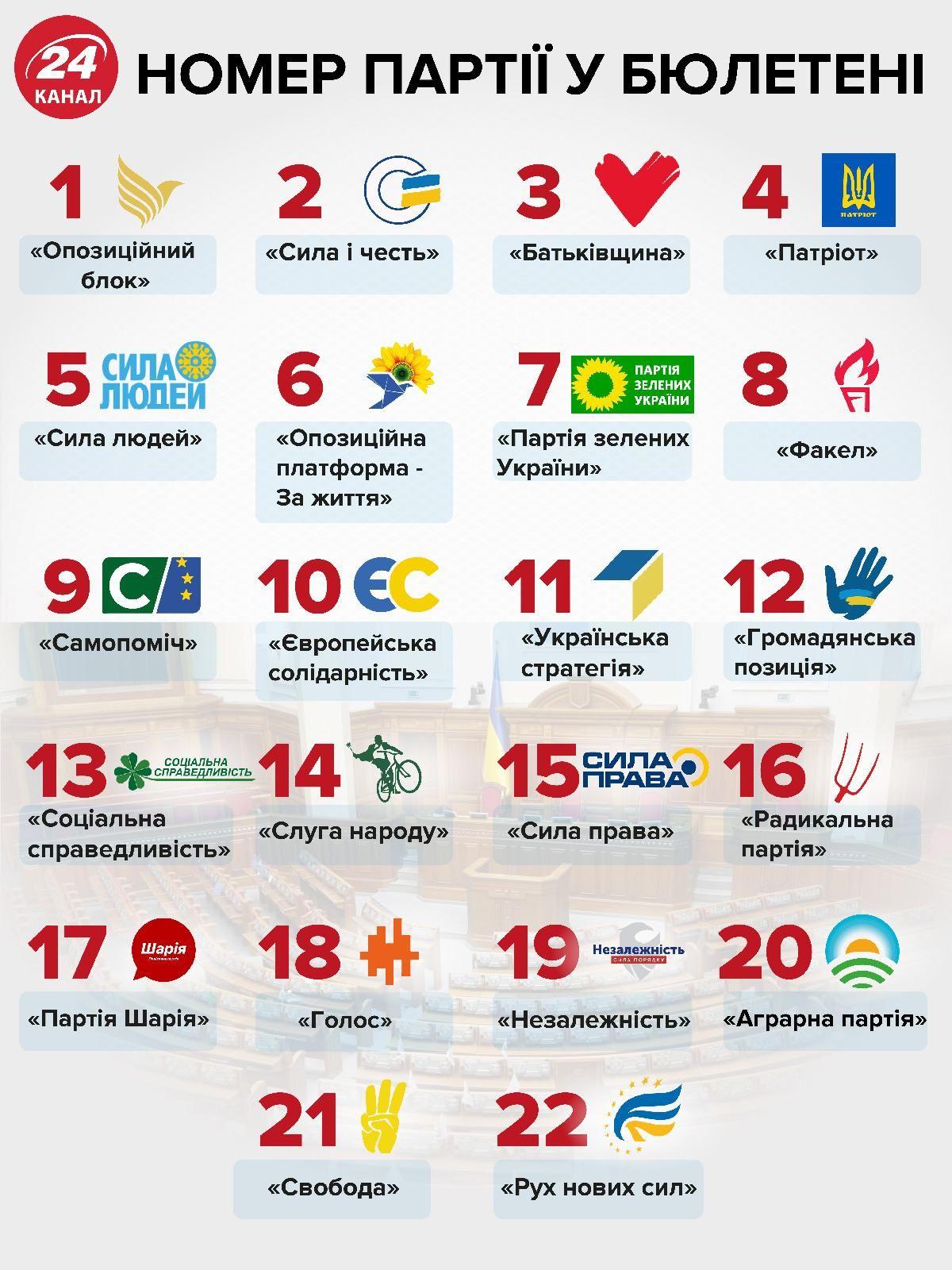 парламентські вибори партії номер порядковий