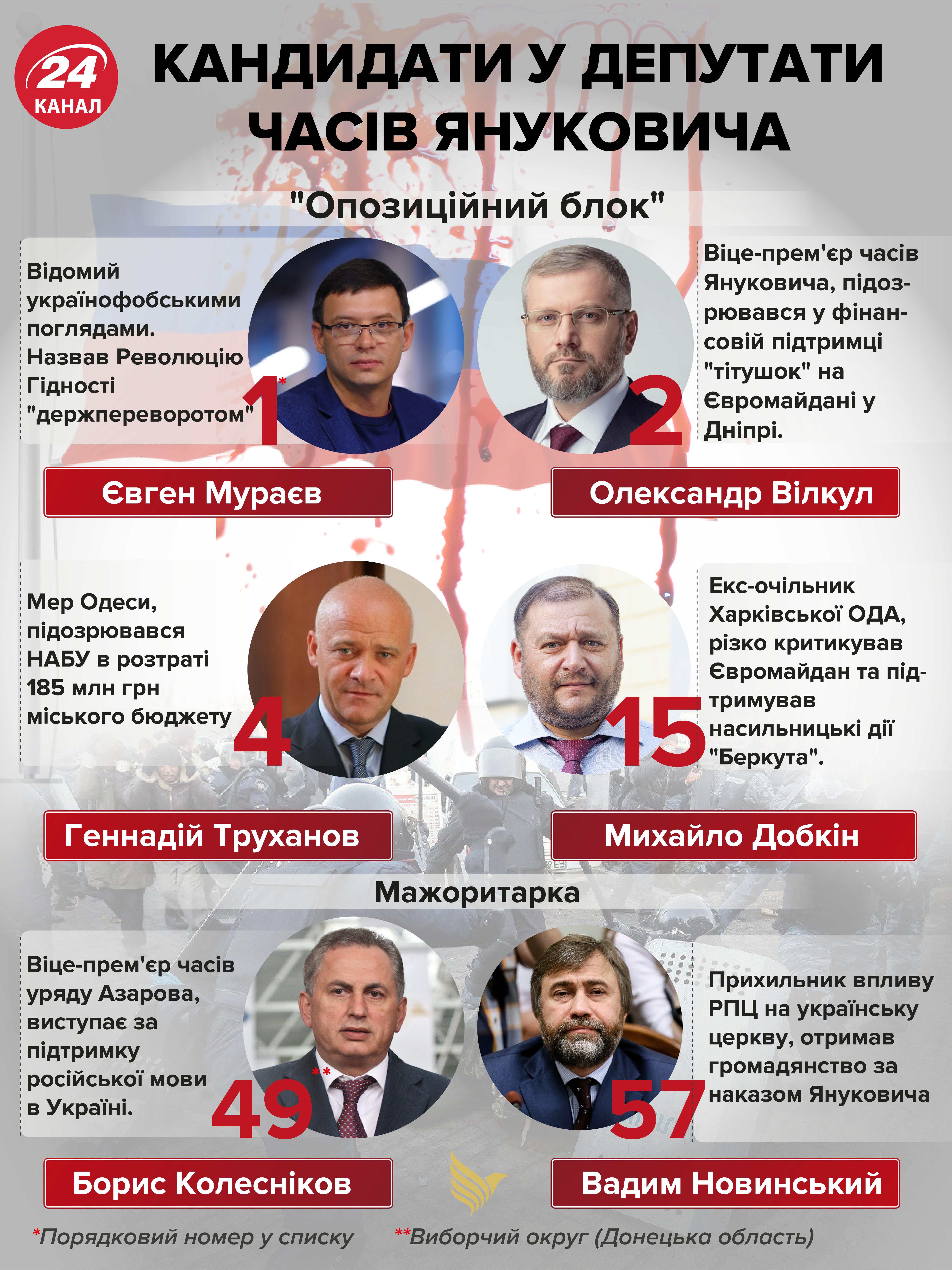 кандидати у депутати часів януковича інфографіка