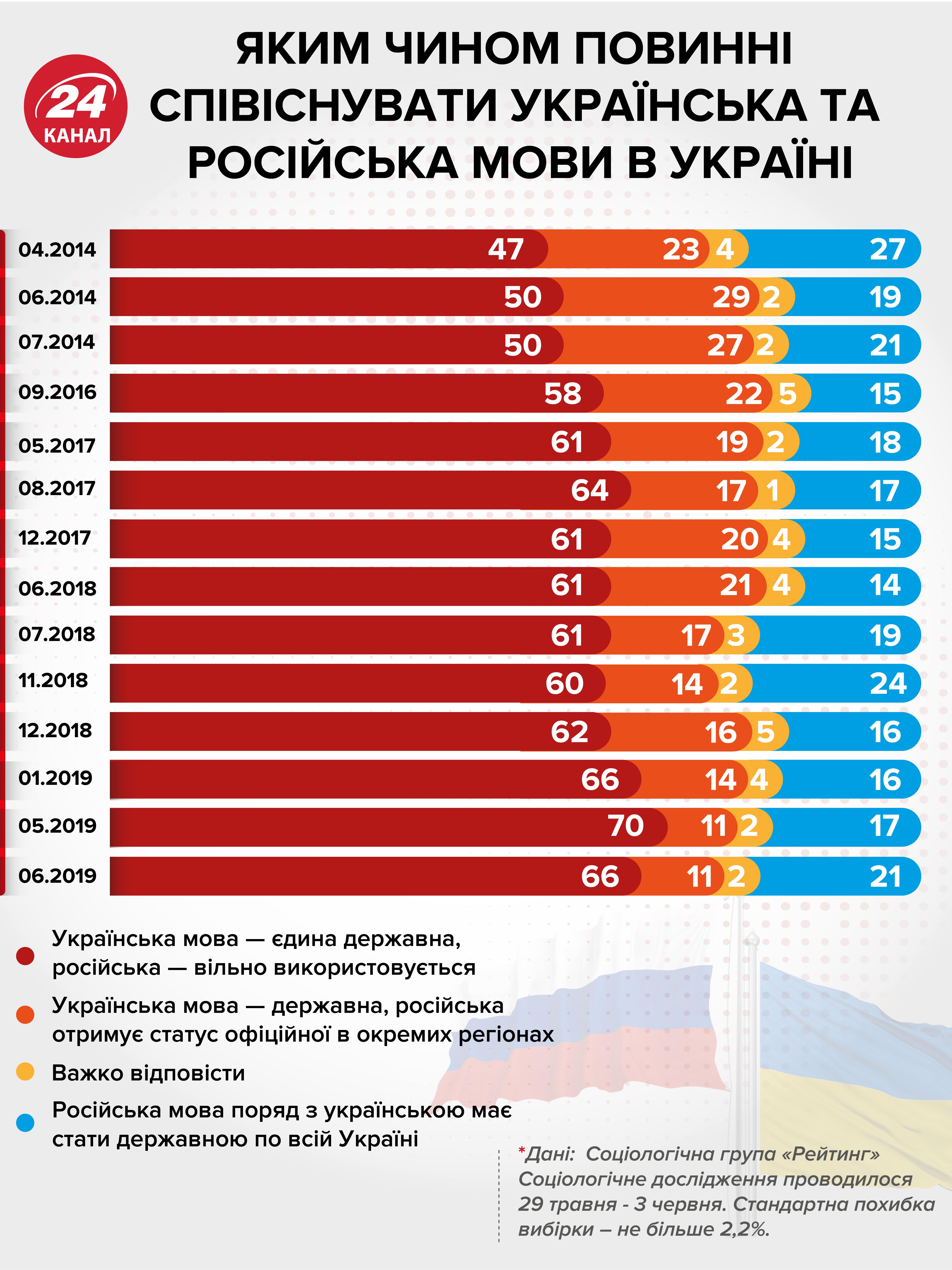 українська мова мовне питання