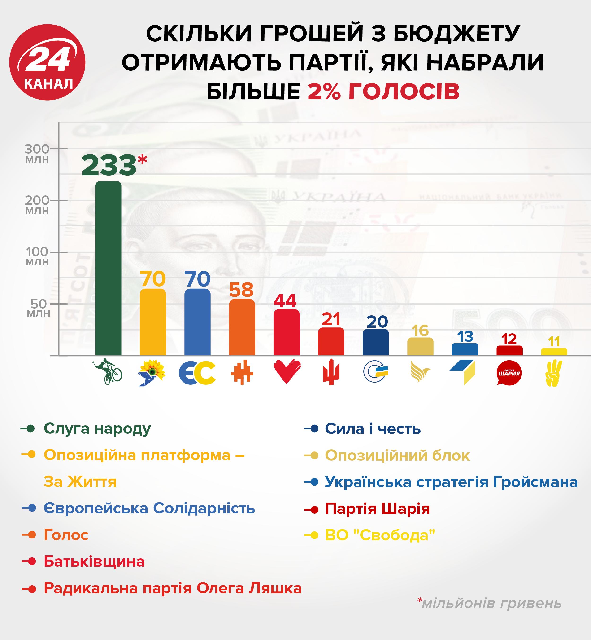 фінансування партій