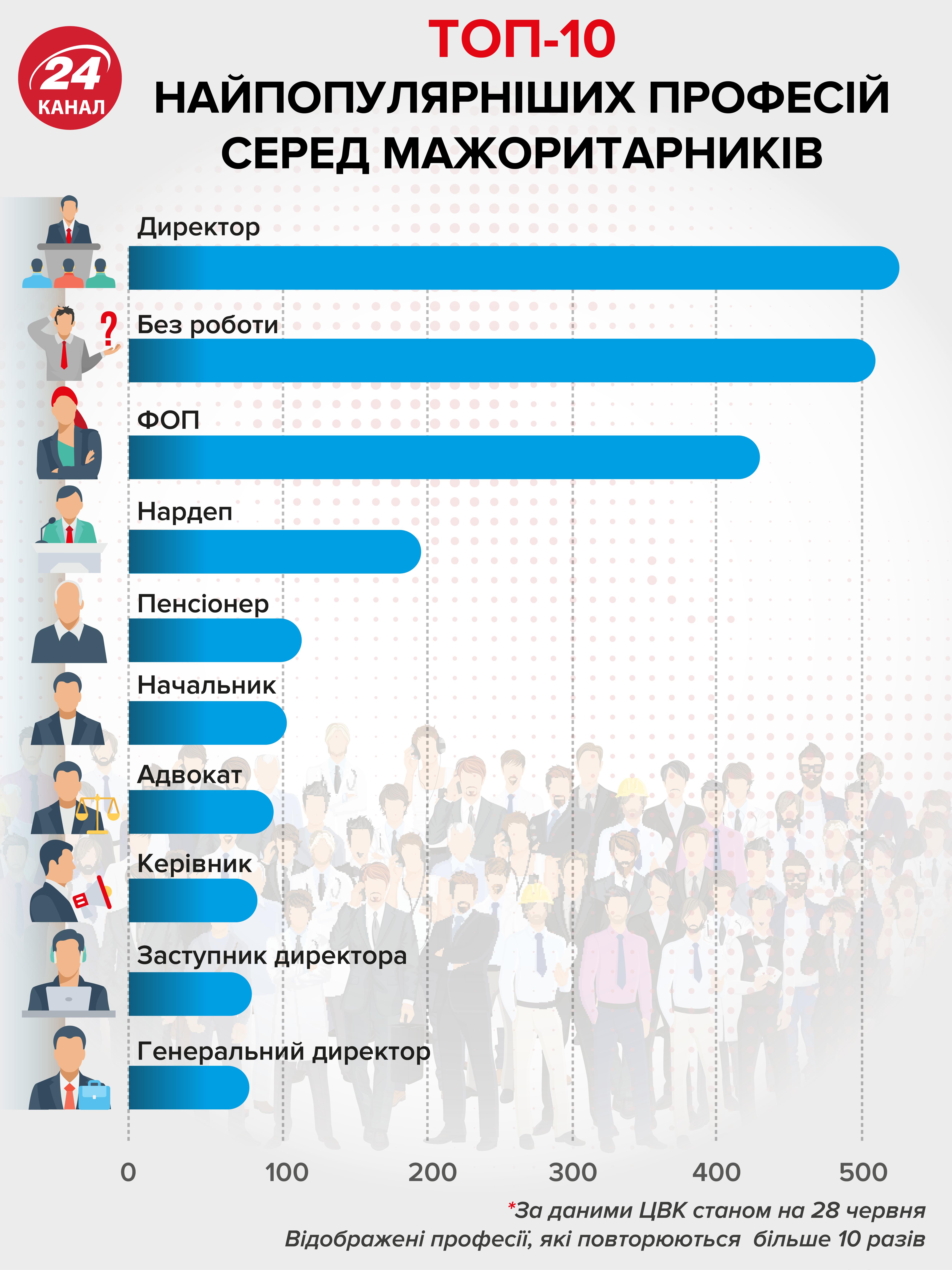 Ким працюють кандидати в депутати