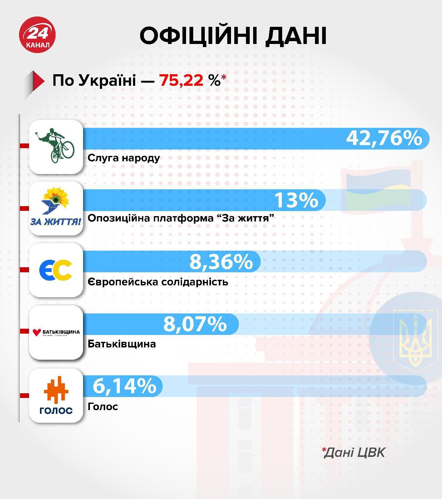 вибори у вру результати