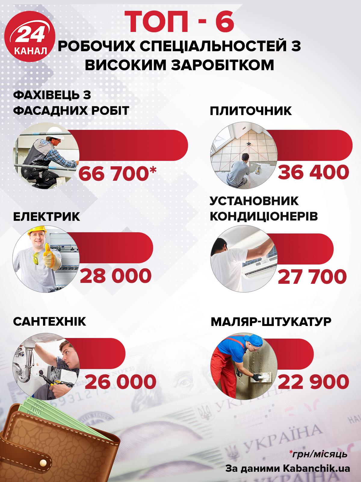 робочі спеціальності в україні