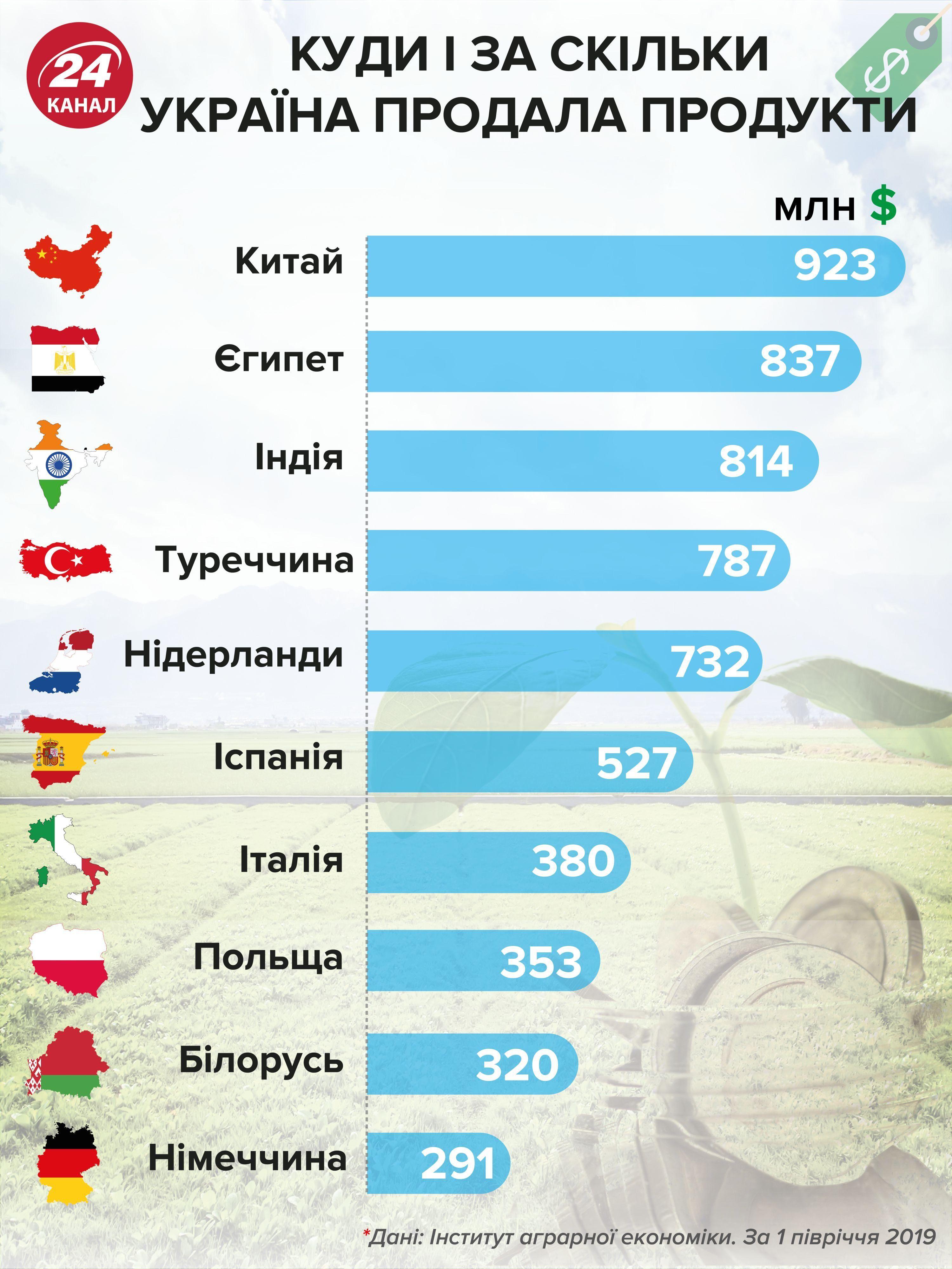 Імпортери України