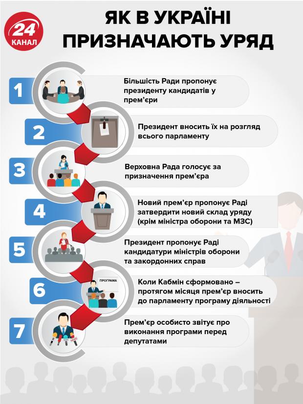 Хто призначає уряд Кабінет Міністрів механізм інфографіка