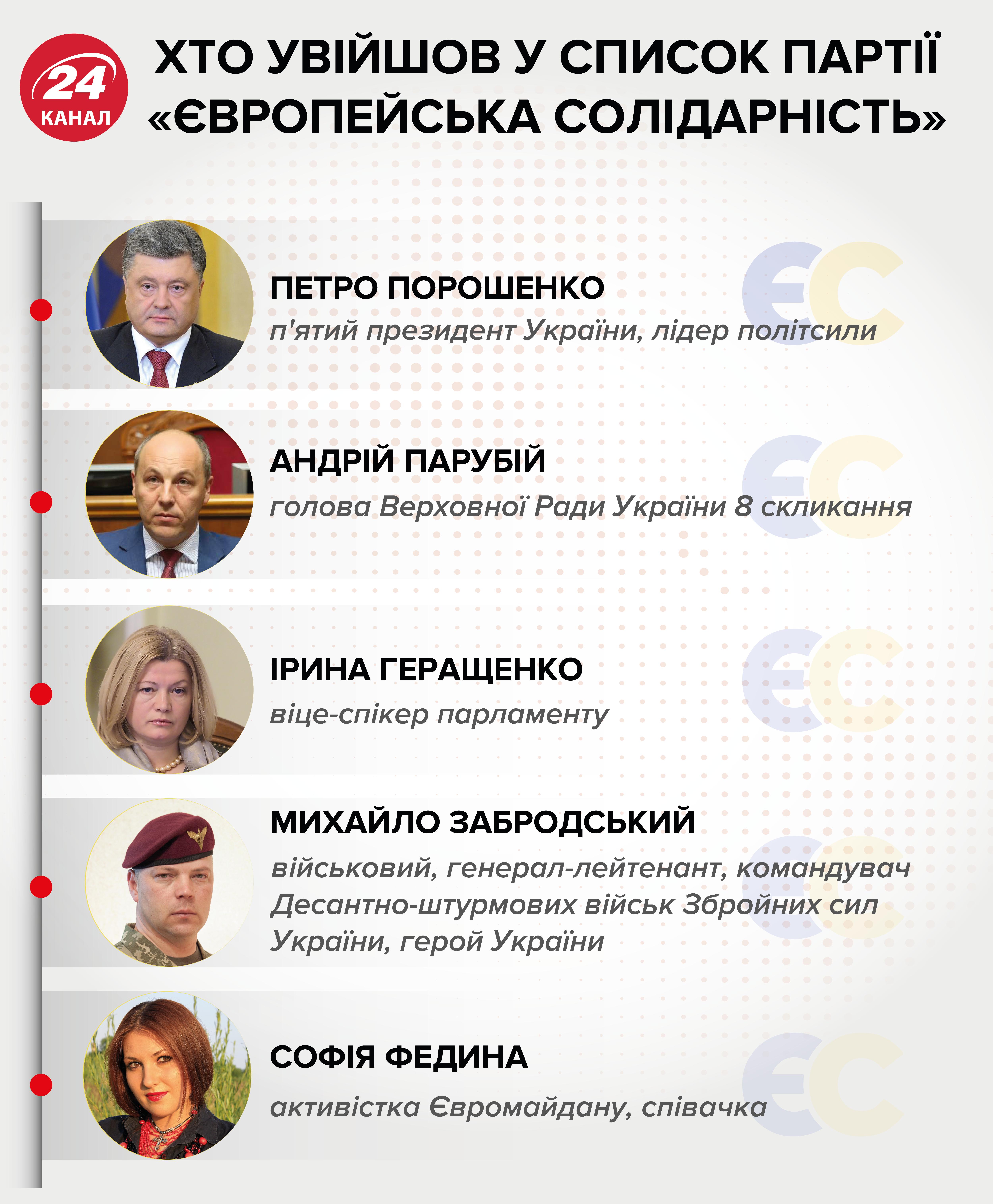 порошенко європейська солідарність