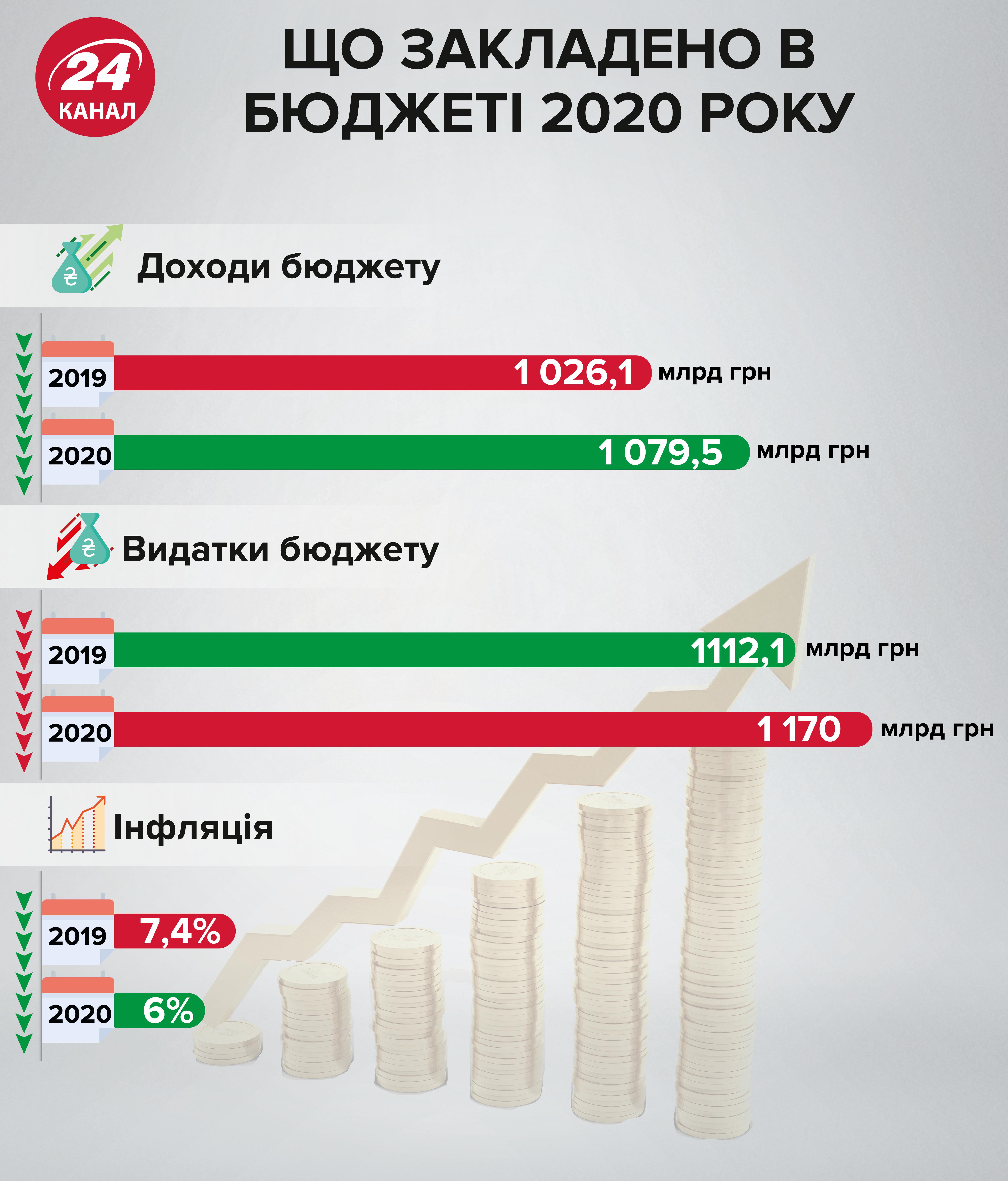 Бюджет-2020