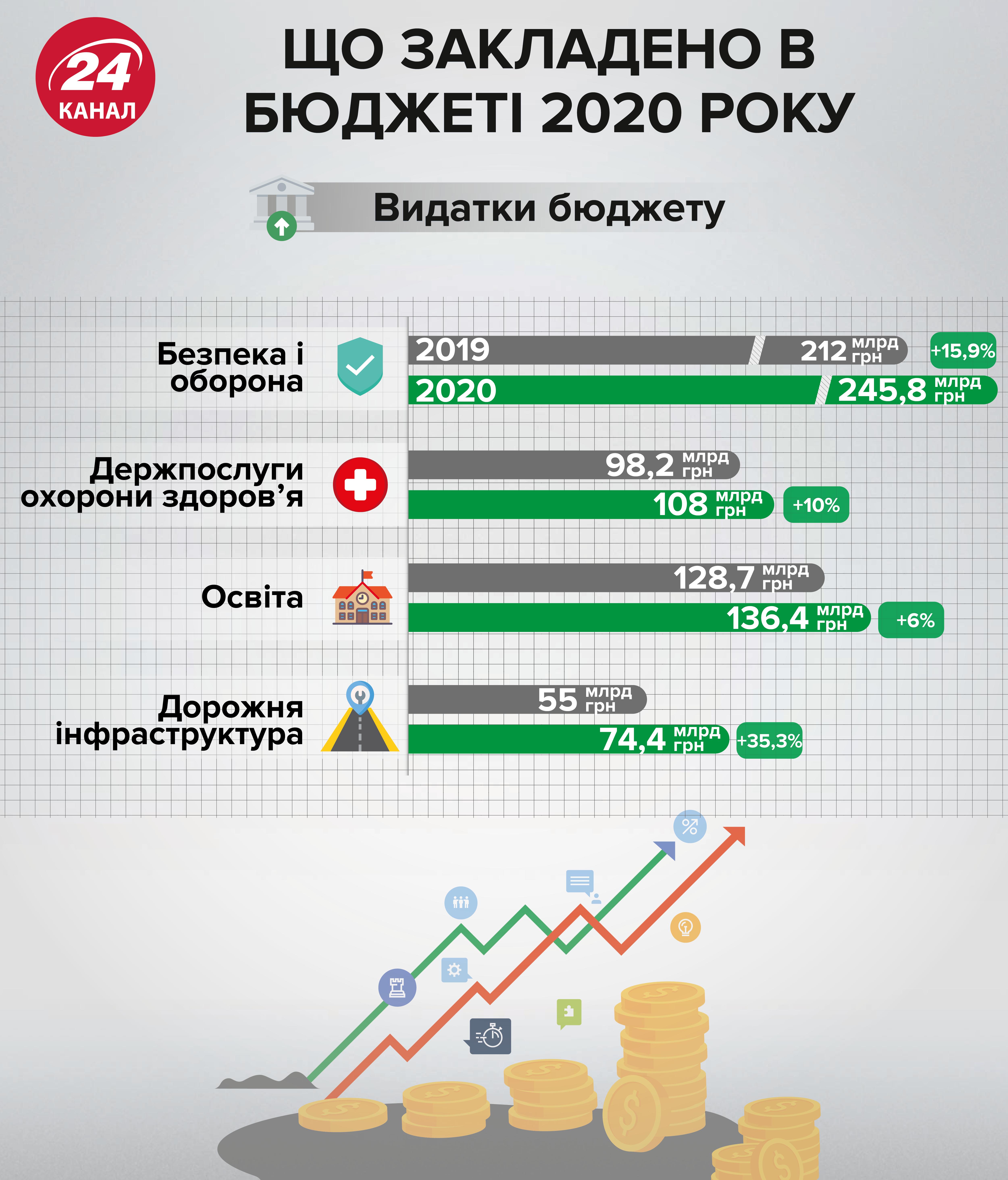 245 миллиардов пойдут на оборону – это не правда: Крамаренко о тонкостях госбюджета-2020