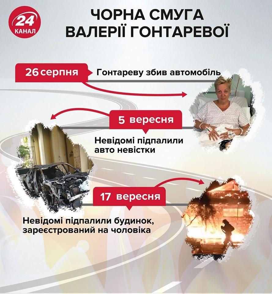 гонтареєва підпалили будинок