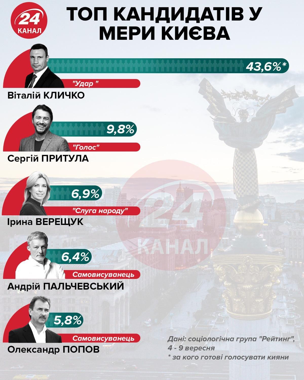 Рейтинг кандидатів у мери Києва