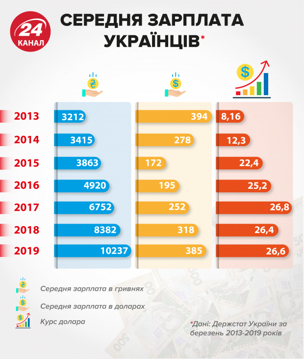 середня зарплата Україна статистика