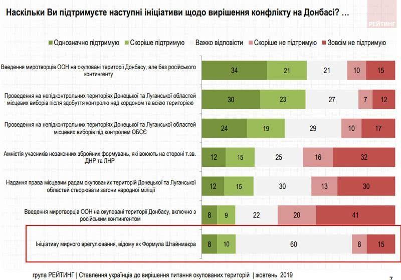 вирішення конфлікту на Донбасі опитування статистика рейтинг