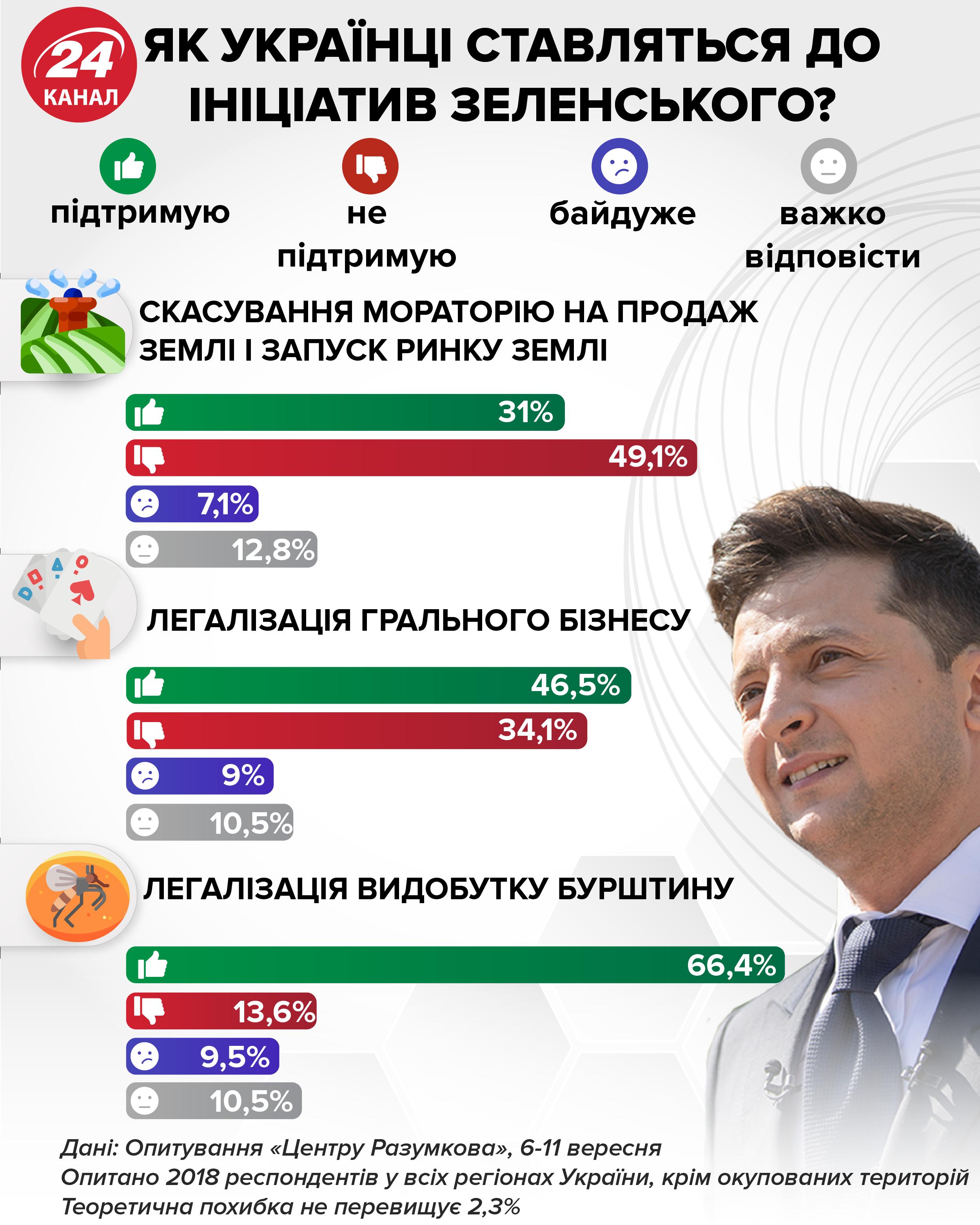 гральний бізнес ставлення українців інфографіка