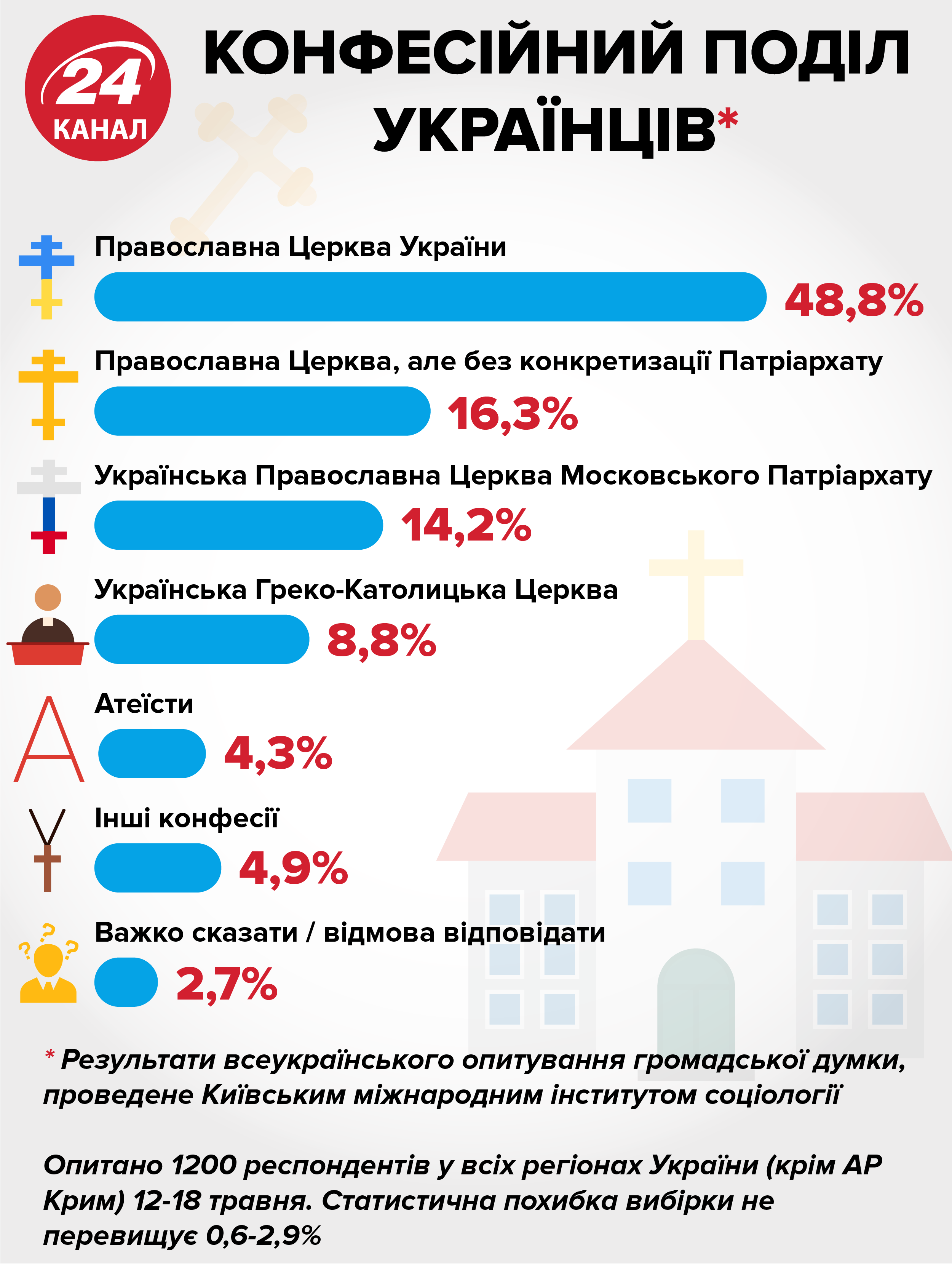 Які конфесії існують в Україні ПЦУ релігія