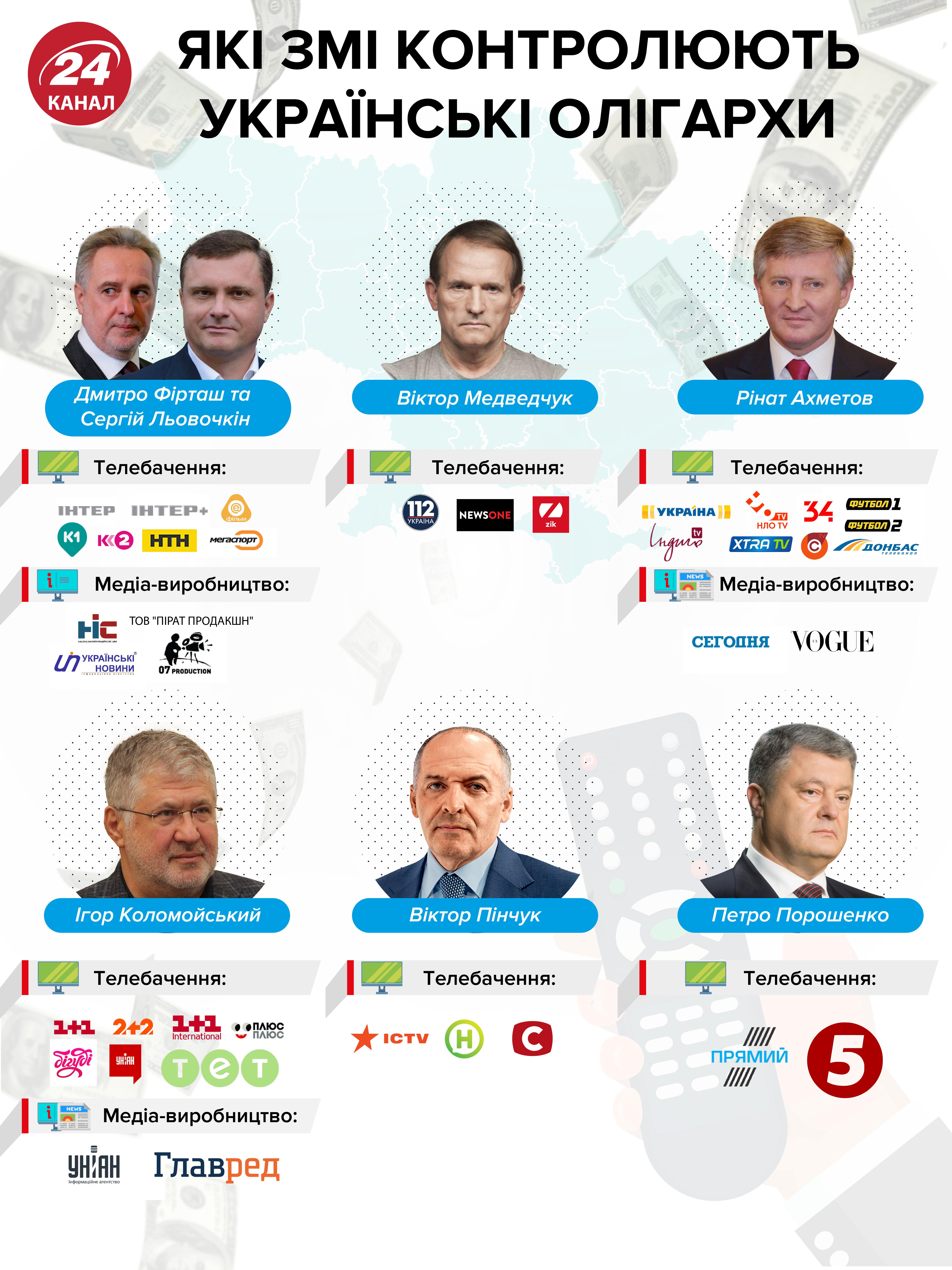 власники телеканалів Україна олігархи 112 Україна